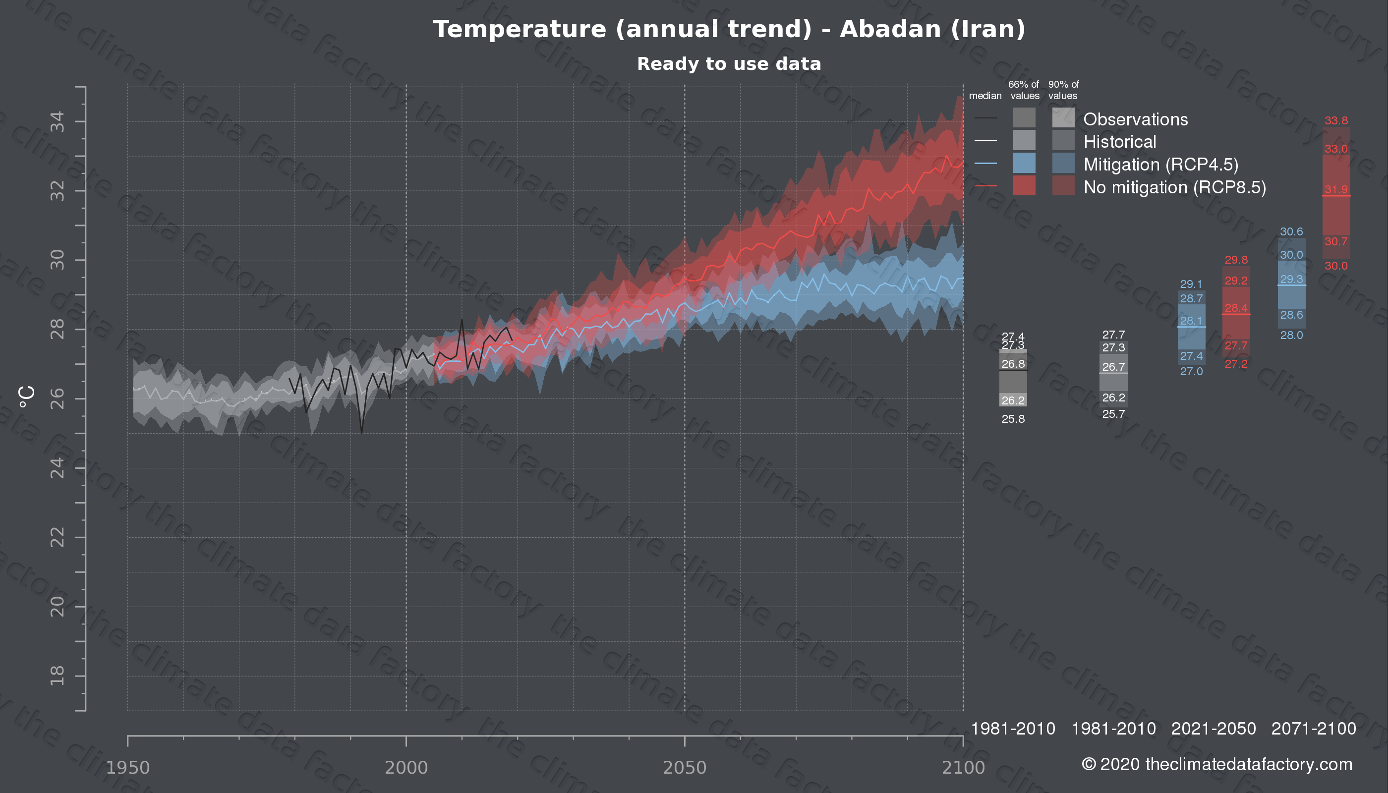 Graphic of projected temperature for Abadan (Iran) under two climate change mitigation policy scenarios (RCP4.5, RCP8.5). Represented climate data are processed (bias-adjusted and quality controlled) data from IPCC models. https://theclimatedatafactory.com