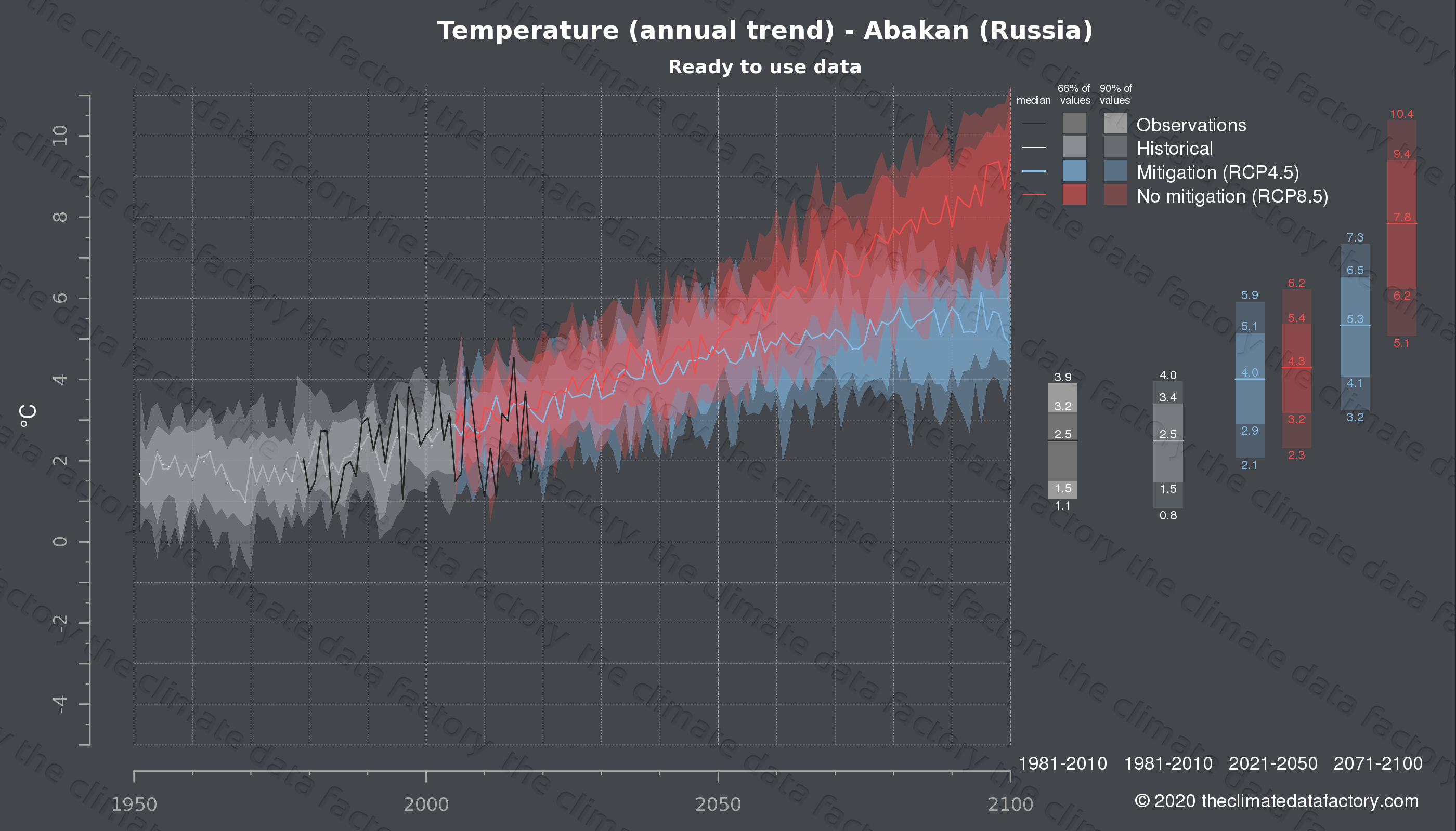 Graphic of projected temperature for Abakan (Russia) under two climate change mitigation policy scenarios (RCP4.5, RCP8.5). Represented climate data are processed (bias-adjusted and quality controlled) data from IPCC models. https://theclimatedatafactory.com