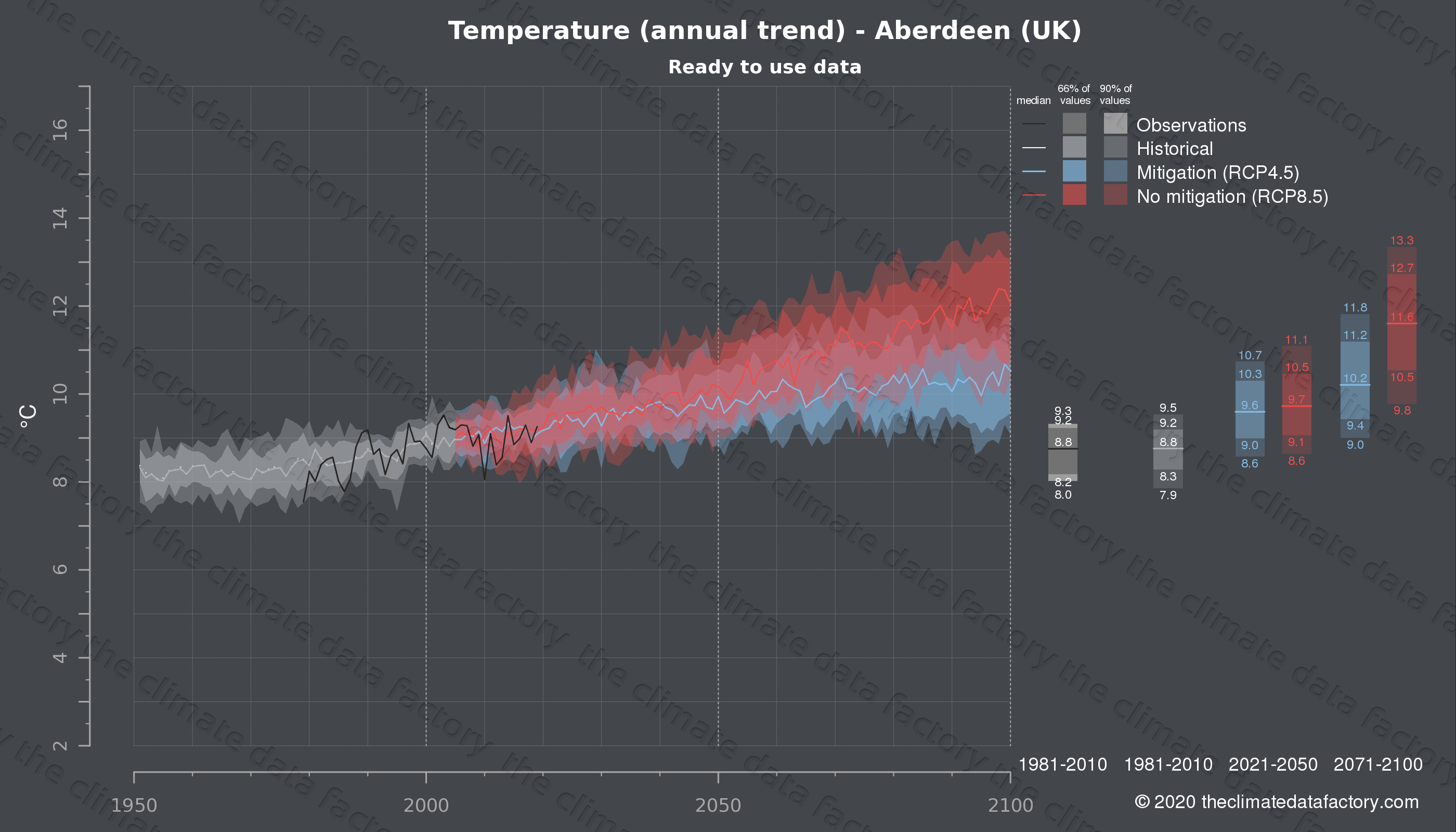 Graphic of projected temperature for Aberdeen (UK) under two climate change mitigation policy scenarios (RCP4.5, RCP8.5). Represented climate data are processed (bias-adjusted and quality controlled) data from IPCC models. https://theclimatedatafactory.com