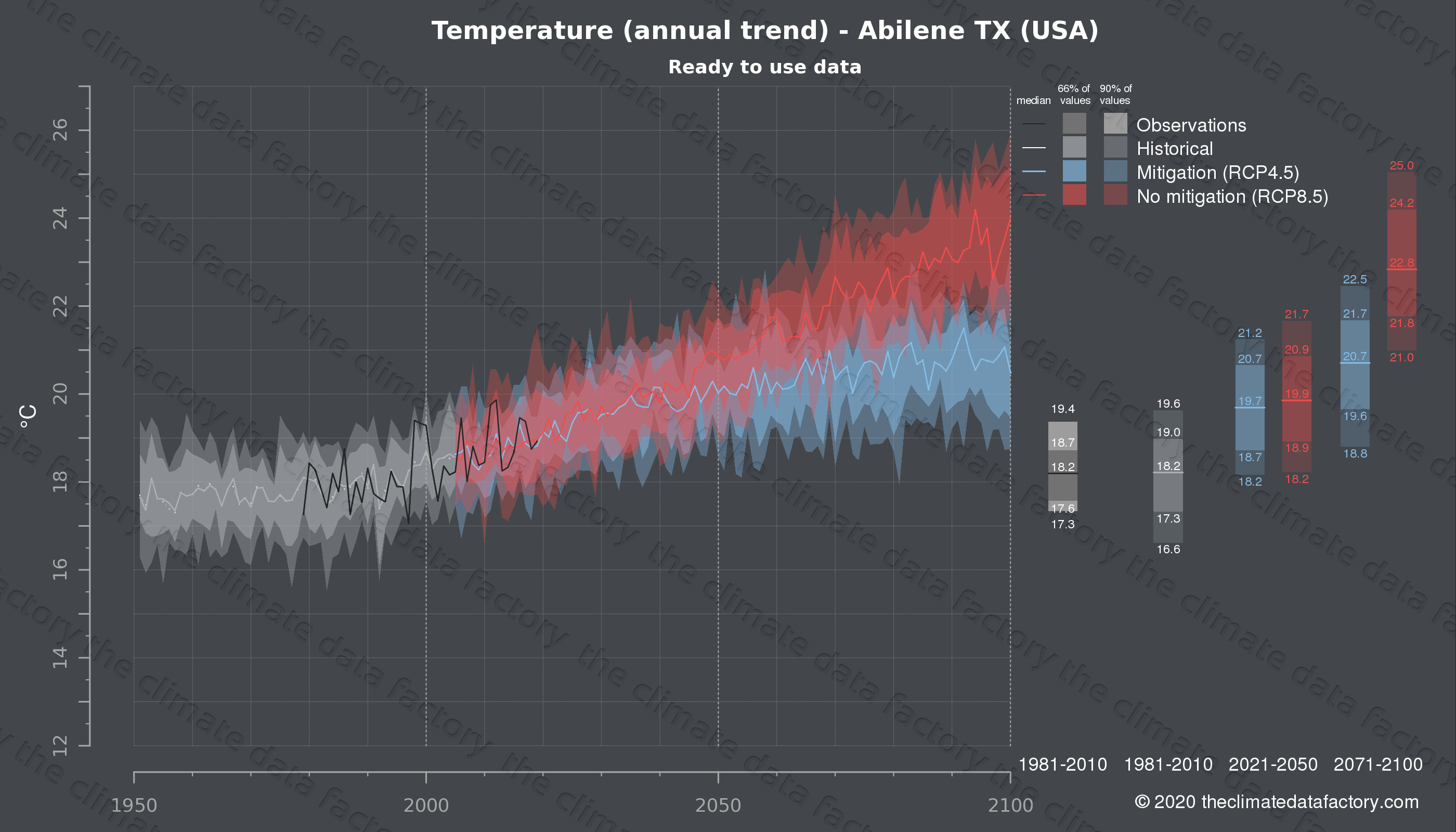 Graphic of projected temperature for Abilene TX (USA) under two climate change mitigation policy scenarios (RCP4.5, RCP8.5). Represented climate data are processed (bias-adjusted and quality controlled) data from IPCC models. https://theclimatedatafactory.com