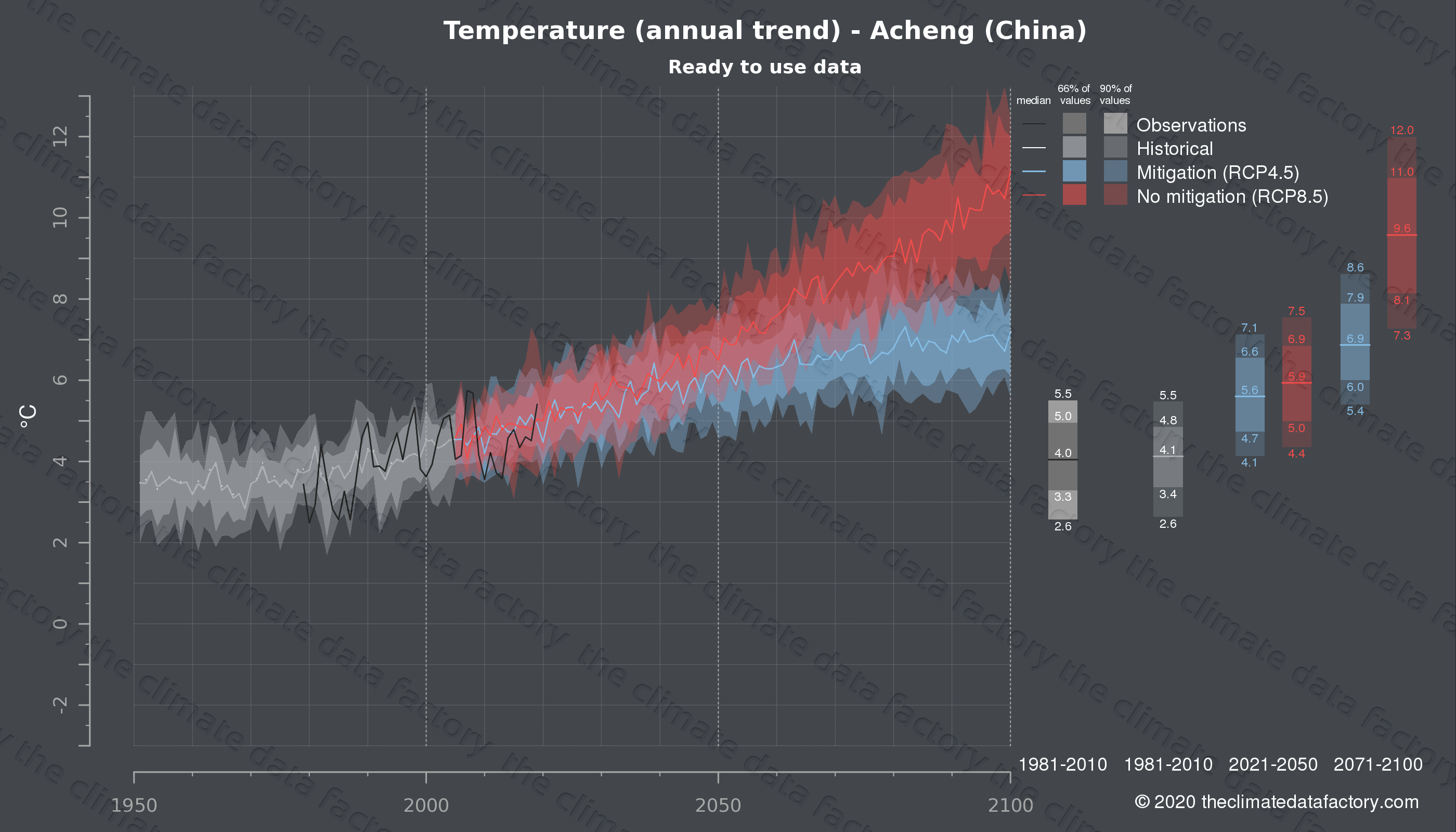 Graphic of projected temperature for Acheng (China) under two climate change mitigation policy scenarios (RCP4.5, RCP8.5). Represented climate data are processed (bias-adjusted and quality controlled) data from IPCC models. https://theclimatedatafactory.com