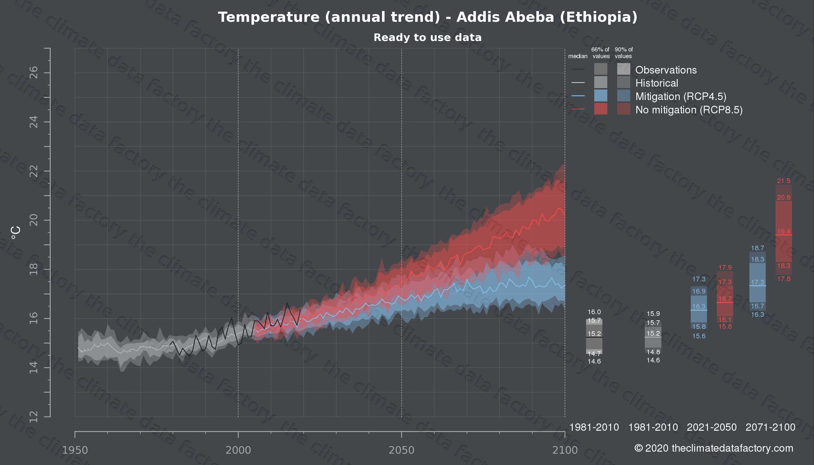 Graphic of projected temperature for Addis Abeba (Ethiopia) under two climate change mitigation policy scenarios (RCP4.5, RCP8.5). Represented climate data are processed (bias-adjusted and quality controlled) data from IPCC models. https://theclimatedatafactory.com