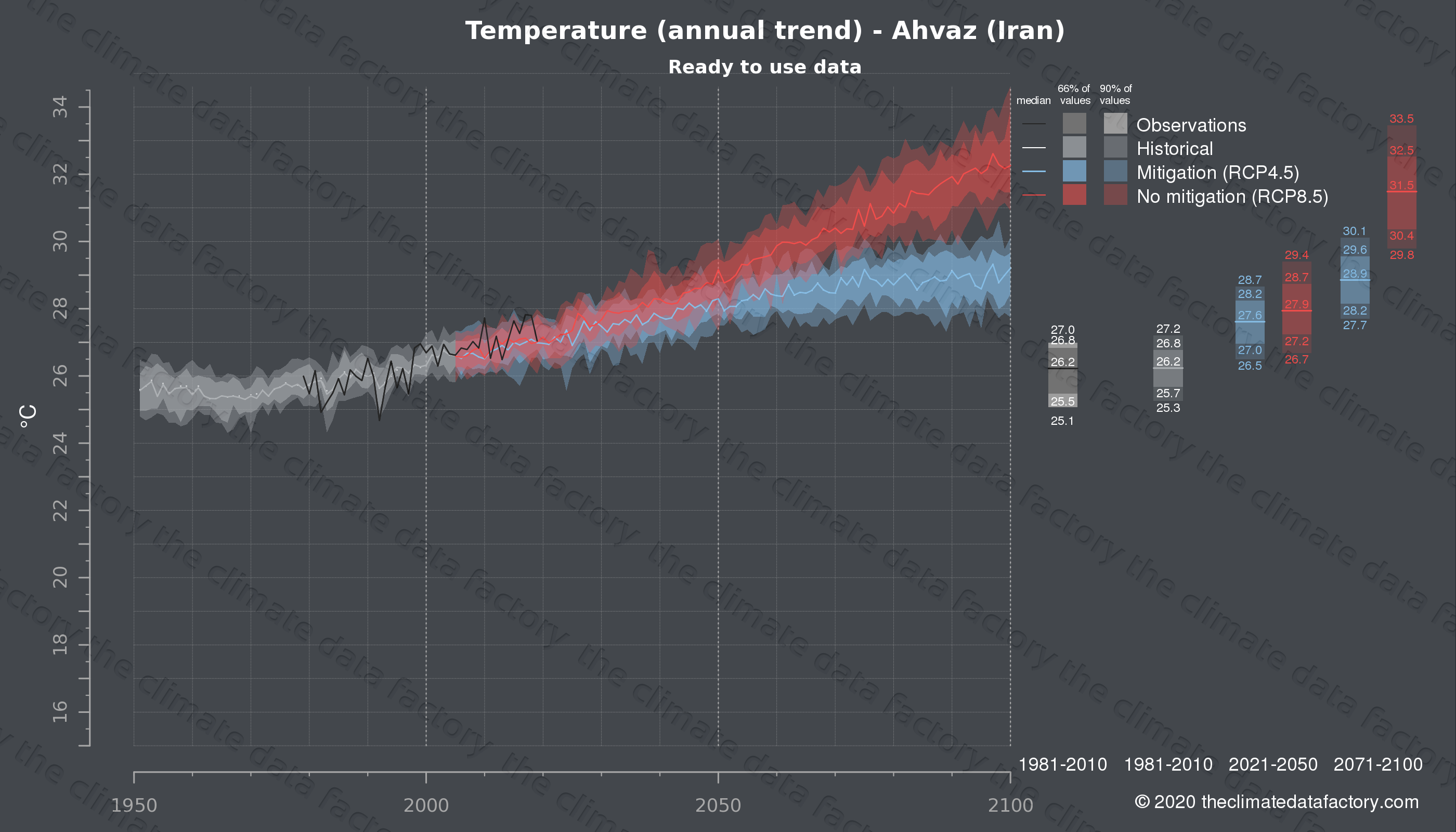 Graphic of projected temperature for Ahvaz (Iran) under two climate change mitigation policy scenarios (RCP4.5, RCP8.5). Represented climate data are processed (bias-adjusted and quality controlled) data from IPCC models. https://theclimatedatafactory.com