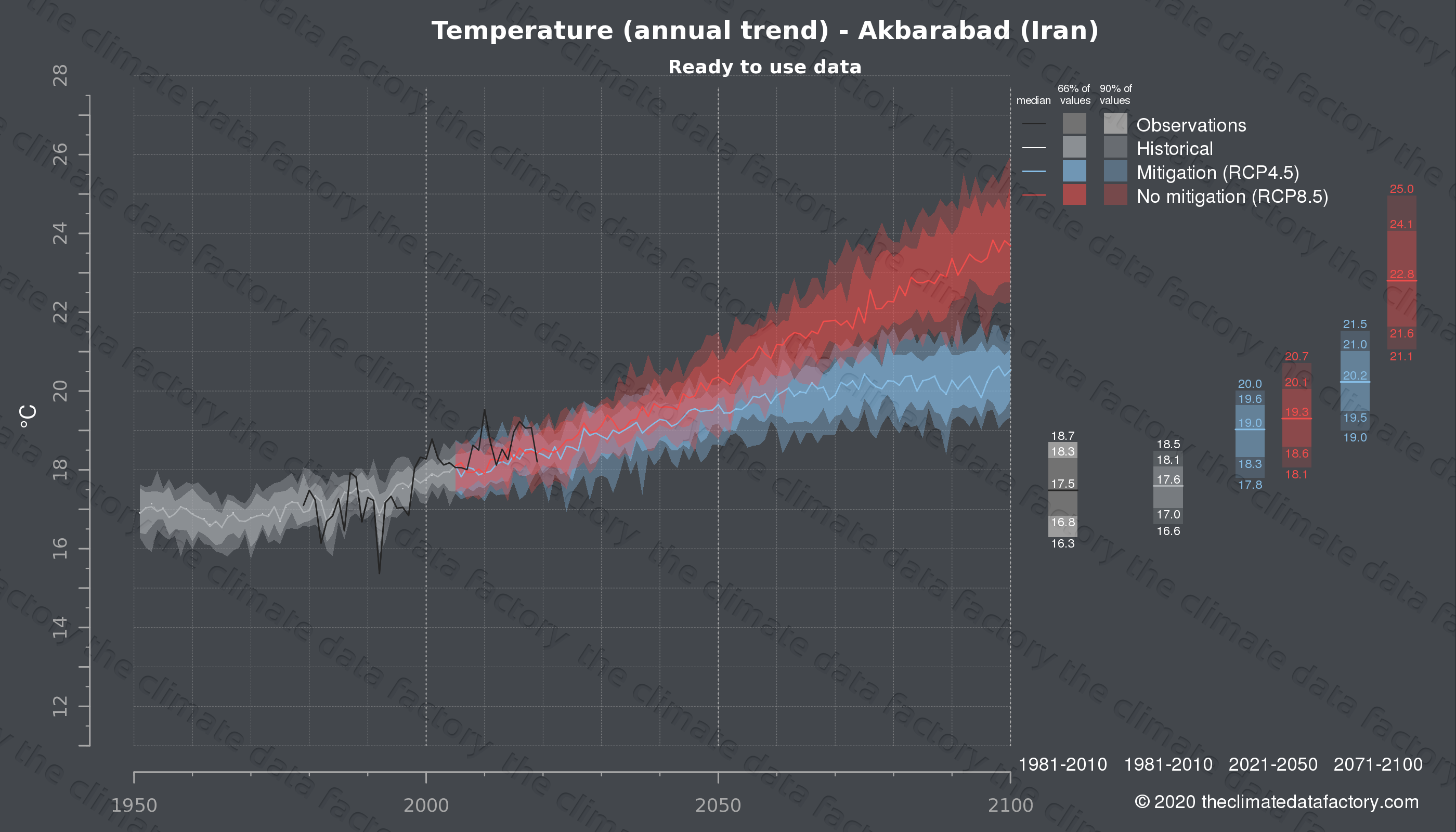Graphic of projected temperature for Akbarabad (Iran) under two climate change mitigation policy scenarios (RCP4.5, RCP8.5). Represented climate data are processed (bias-adjusted and quality controlled) data from IPCC models. https://theclimatedatafactory.com