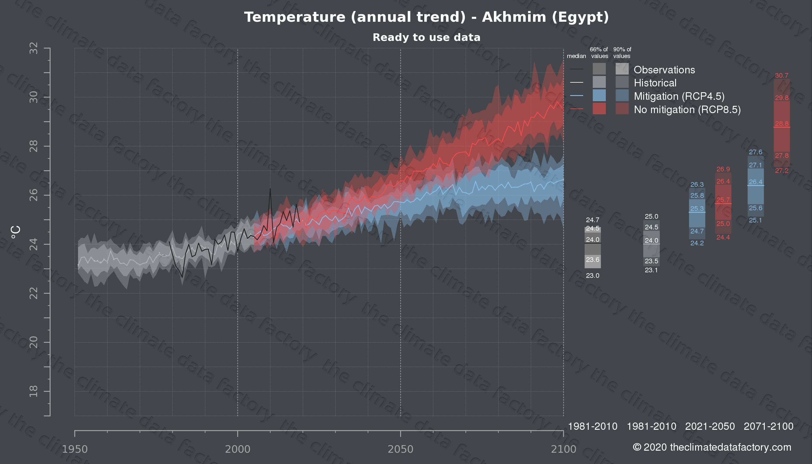 Graphic of projected temperature for Akhmim (Egypt) under two climate change mitigation policy scenarios (RCP4.5, RCP8.5). Represented climate data are processed (bias-adjusted and quality controlled) data from IPCC models. https://theclimatedatafactory.com