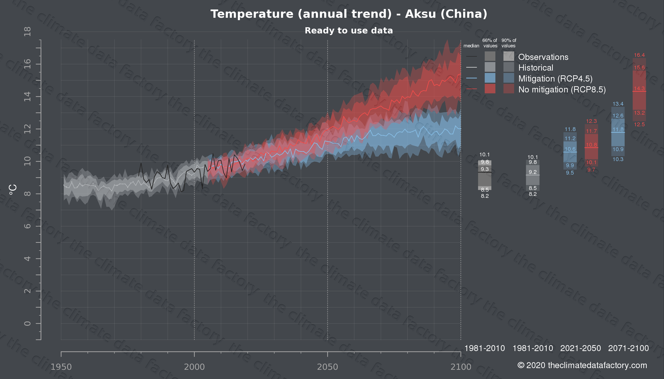 Graphic of projected temperature for Aksu (China) under two climate change mitigation policy scenarios (RCP4.5, RCP8.5). Represented climate data are processed (bias-adjusted and quality controlled) data from IPCC models. https://theclimatedatafactory.com