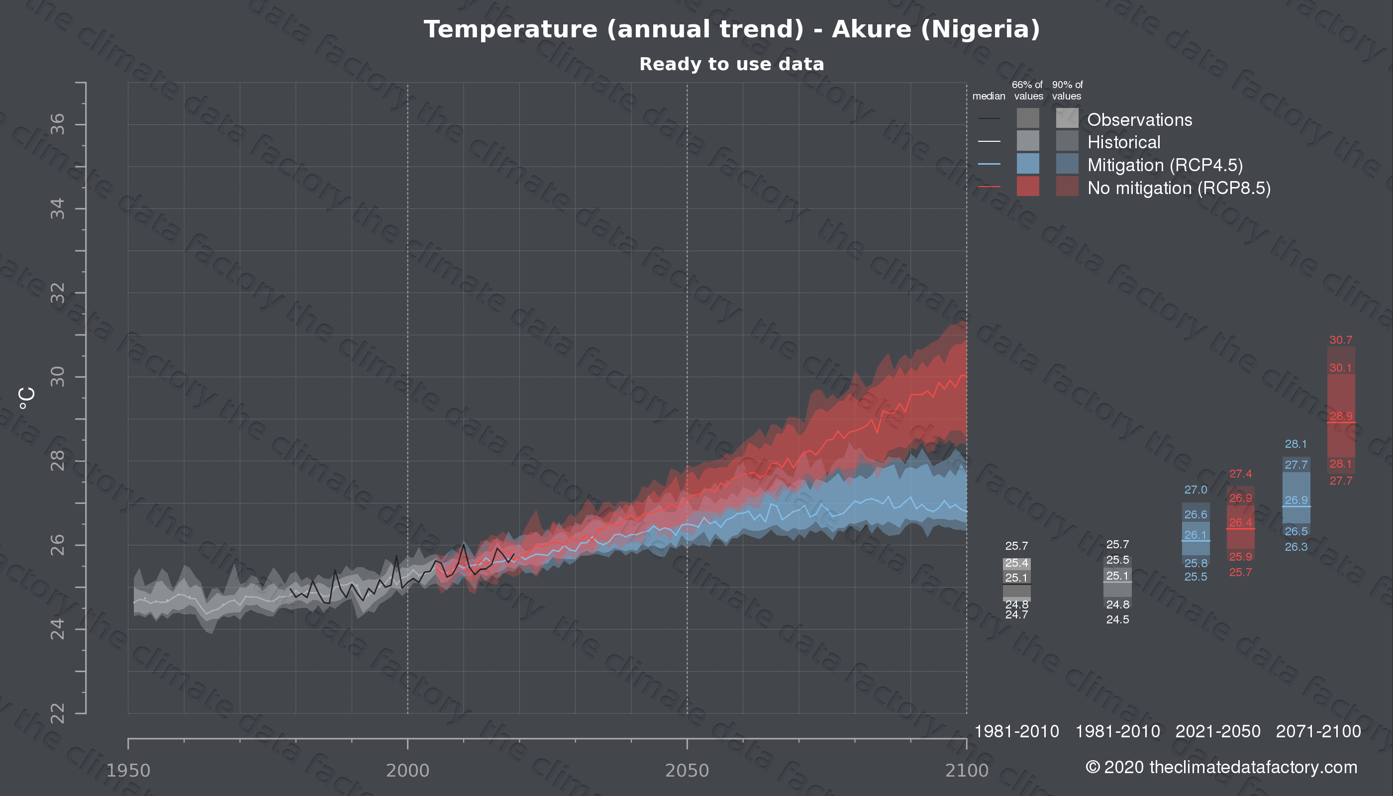 Graphic of projected temperature for Akure (Nigeria) under two climate change mitigation policy scenarios (RCP4.5, RCP8.5). Represented climate data are processed (bias-adjusted and quality controlled) data from IPCC models. https://theclimatedatafactory.com