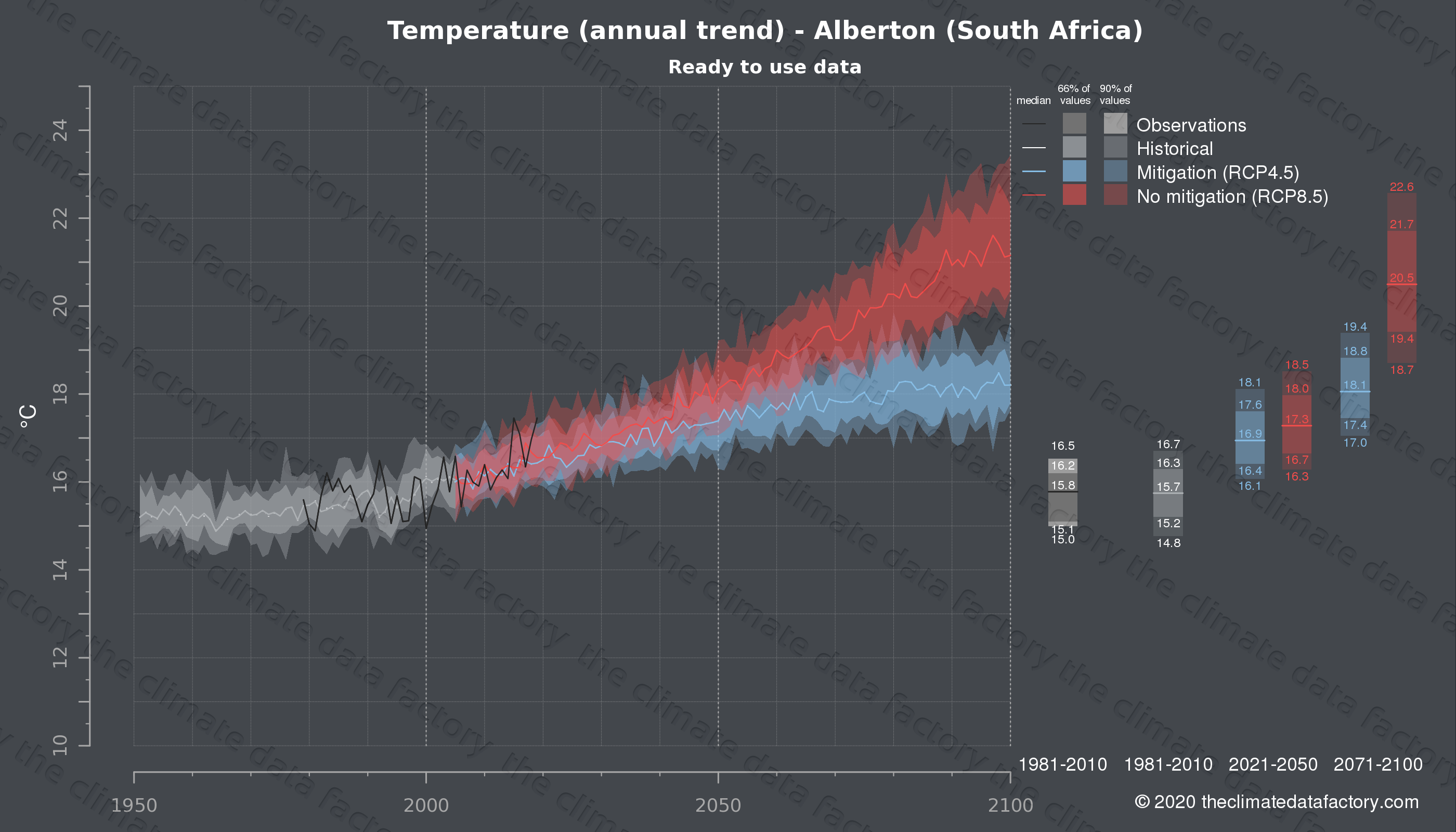Graphic of projected temperature for Alberton (South Africa) under two climate change mitigation policy scenarios (RCP4.5, RCP8.5). Represented climate data are processed (bias-adjusted and quality controlled) data from IPCC models. https://theclimatedatafactory.com