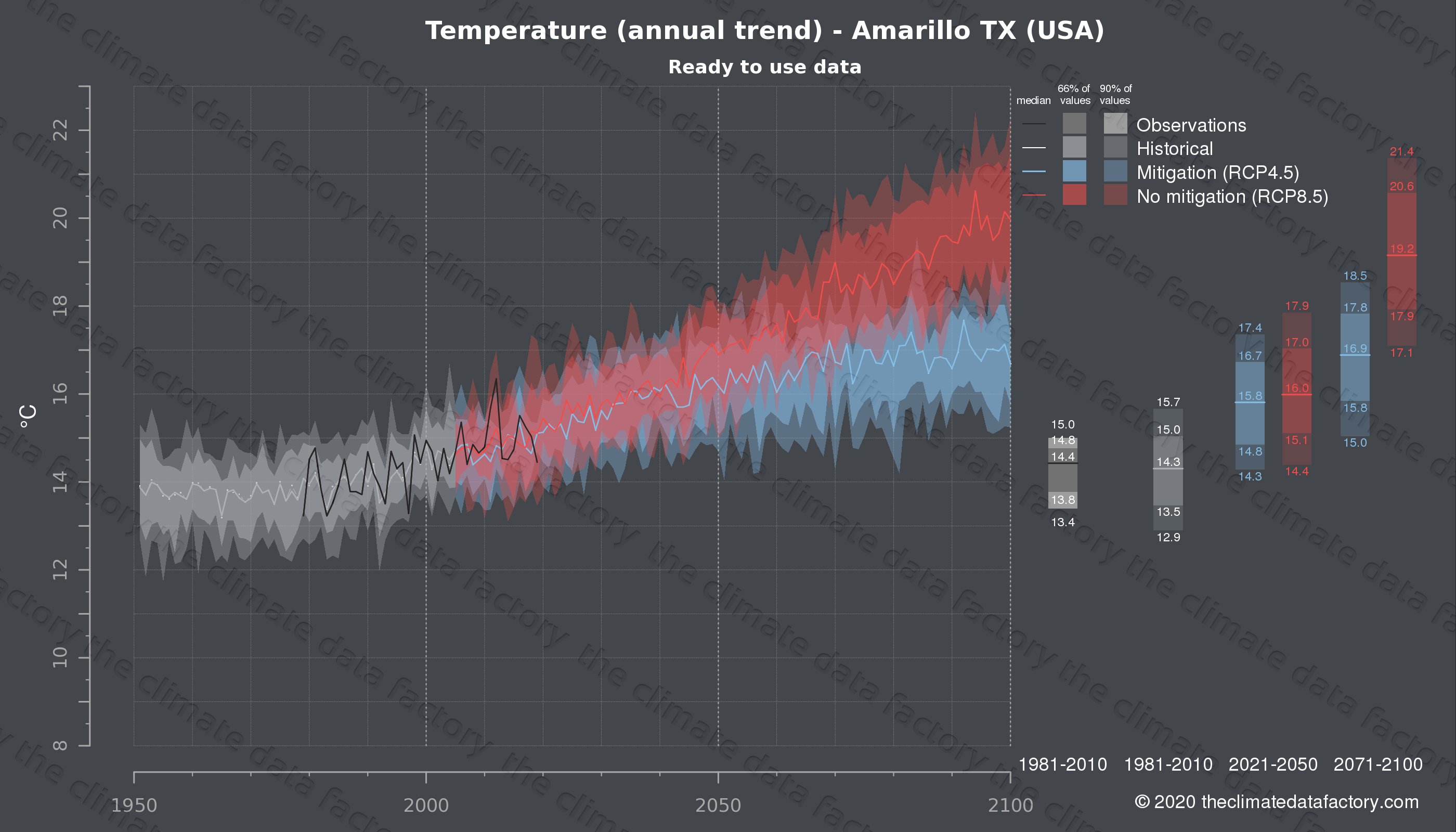 Graphic of projected temperature for Amarillo TX (USA) under two climate change mitigation policy scenarios (RCP4.5, RCP8.5). Represented climate data are processed (bias-adjusted and quality controlled) data from IPCC models. https://theclimatedatafactory.com