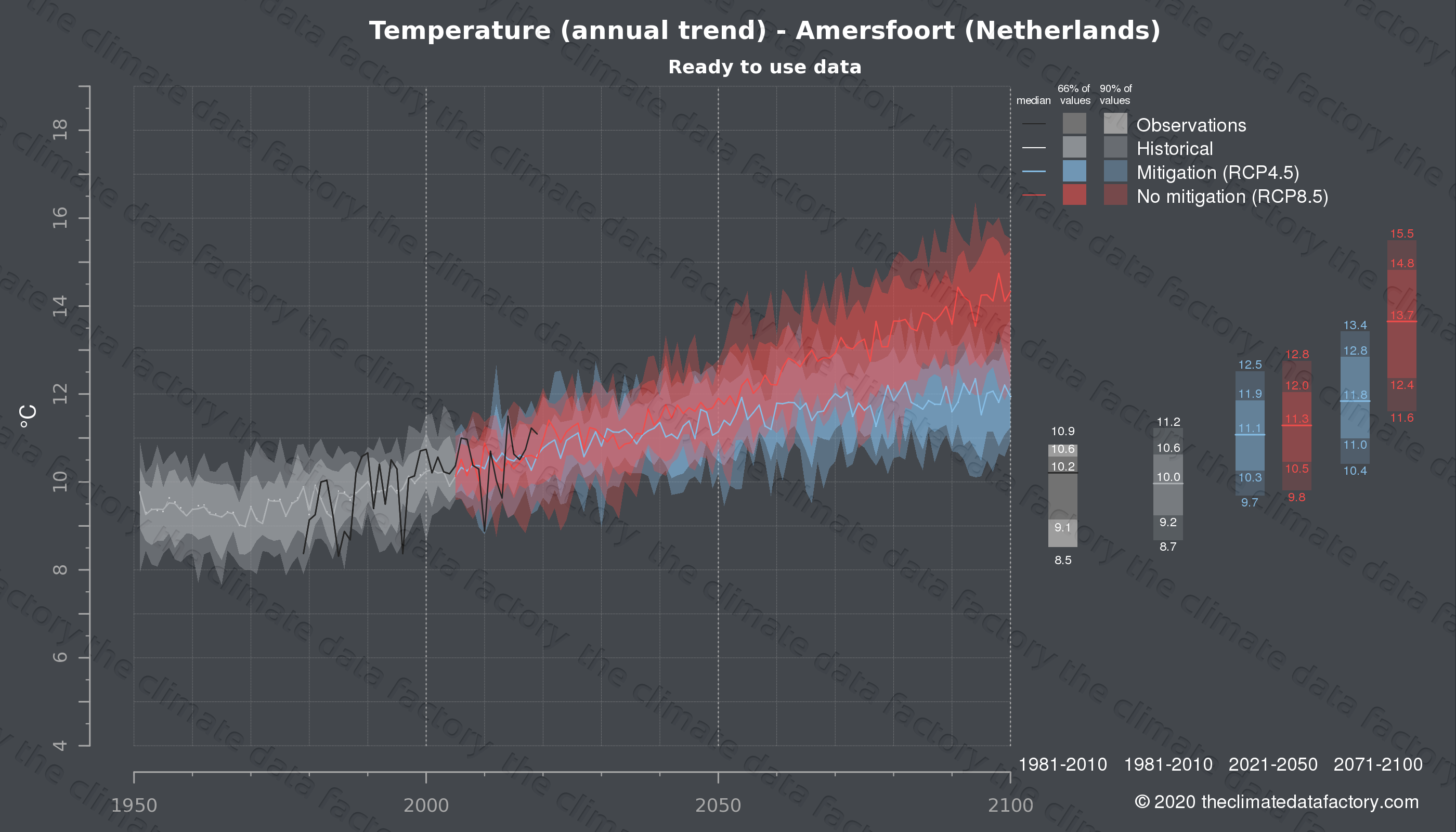 Graphic of projected temperature for Amersfoort (Netherlands) under two climate change mitigation policy scenarios (RCP4.5, RCP8.5). Represented climate data are processed (bias-adjusted and quality controlled) data from IPCC models. https://theclimatedatafactory.com