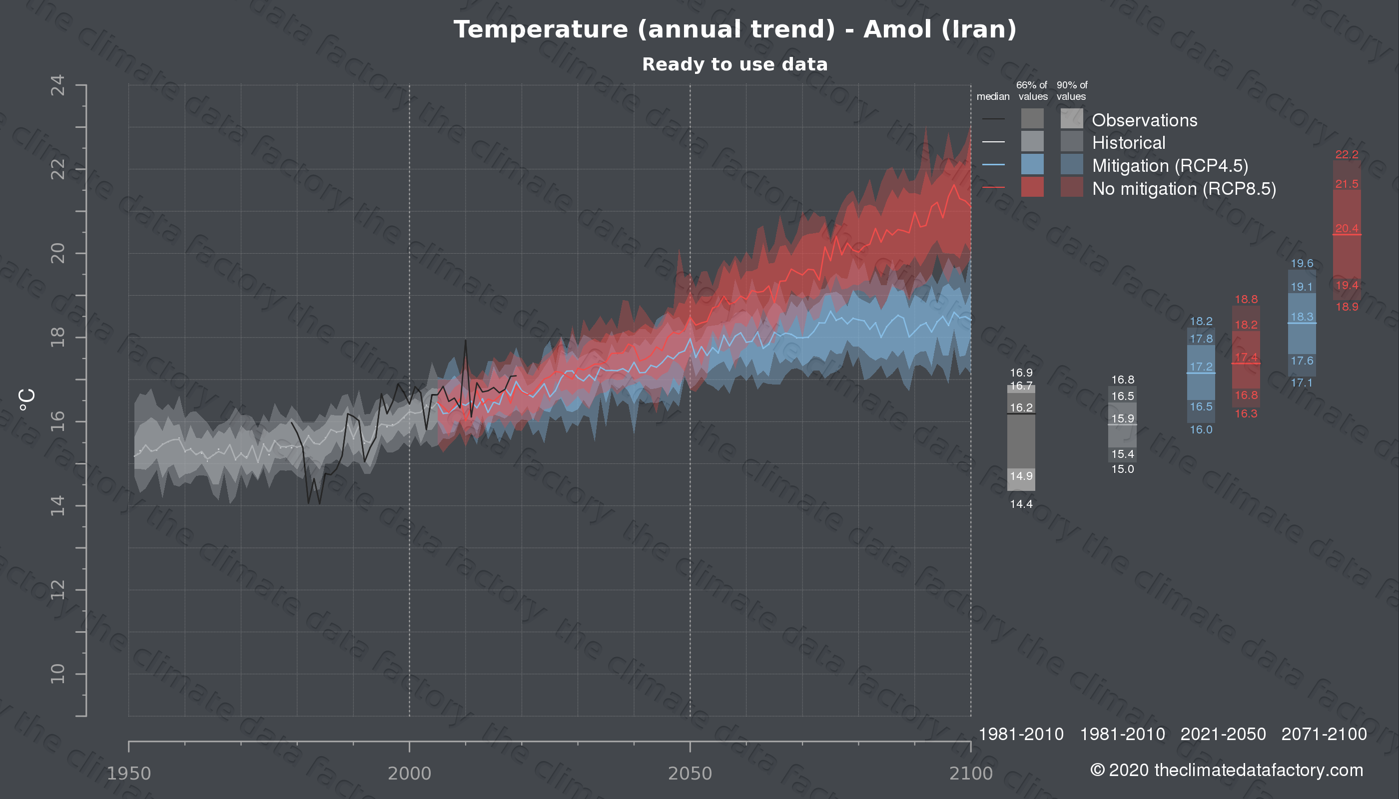 Graphic of projected temperature for Amol (Iran) under two climate change mitigation policy scenarios (RCP4.5, RCP8.5). Represented climate data are processed (bias-adjusted and quality controlled) data from IPCC models. https://theclimatedatafactory.com