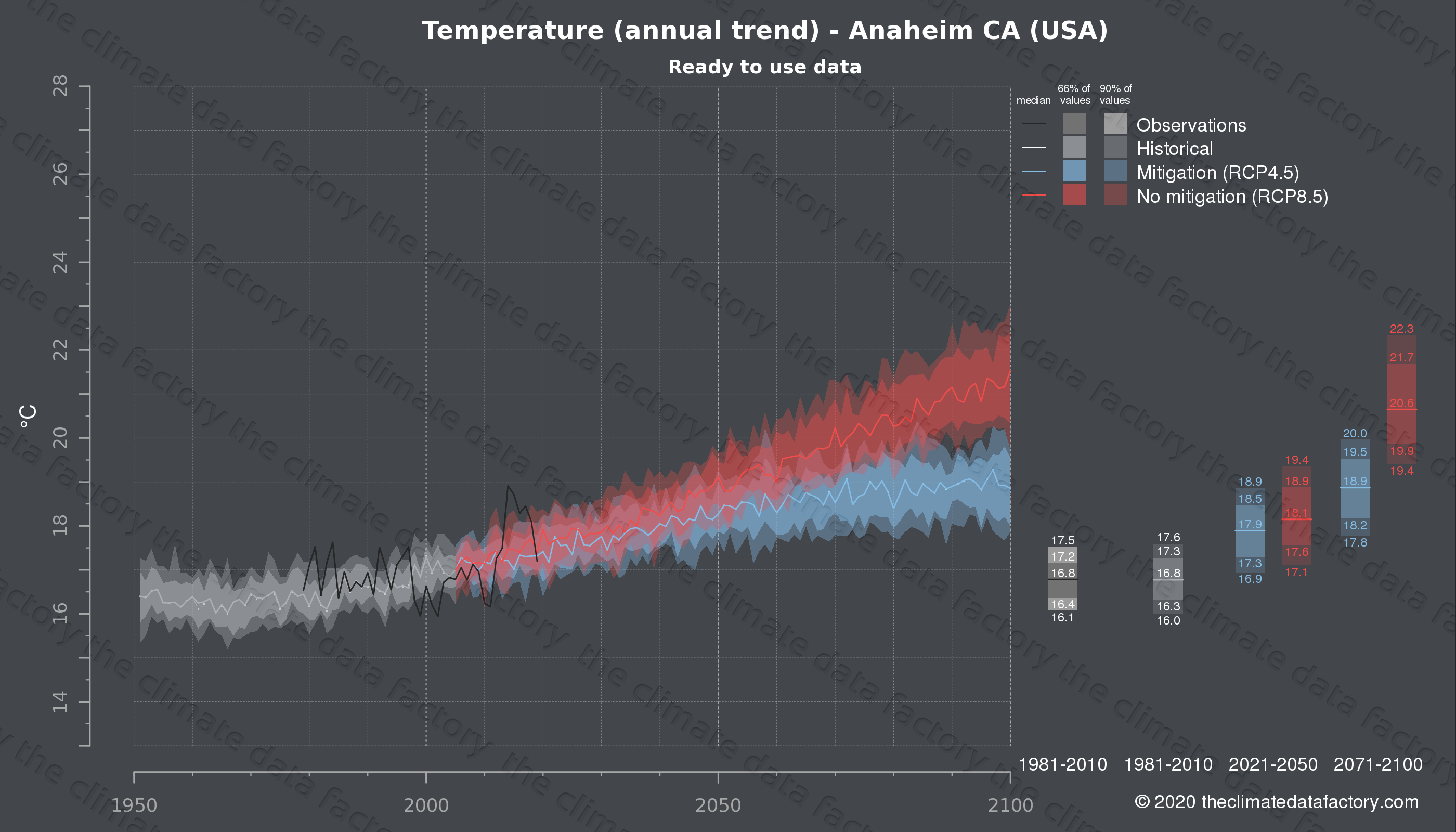 Graphic of projected temperature for Anaheim CA (USA) under two climate change mitigation policy scenarios (RCP4.5, RCP8.5). Represented climate data are processed (bias-adjusted and quality controlled) data from IPCC models. https://theclimatedatafactory.com