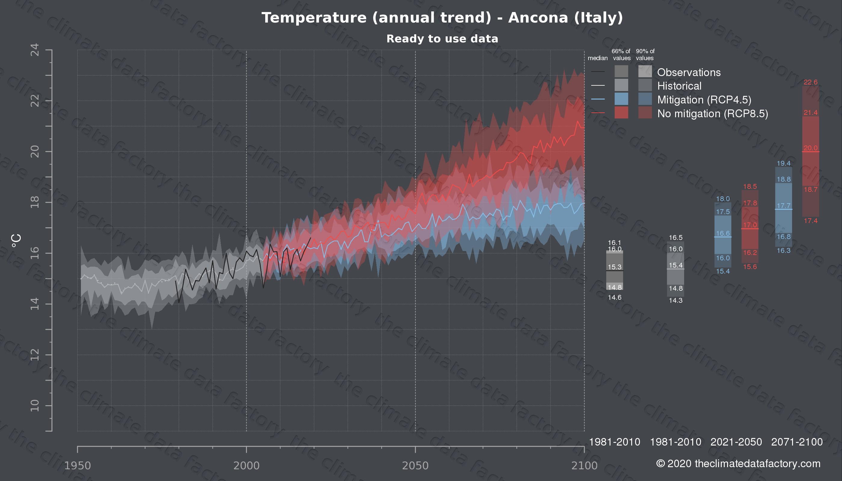 Graphic of projected temperature for Ancona (Italy) under two climate change mitigation policy scenarios (RCP4.5, RCP8.5). Represented climate data are processed (bias-adjusted and quality controlled) data from IPCC models. https://theclimatedatafactory.com