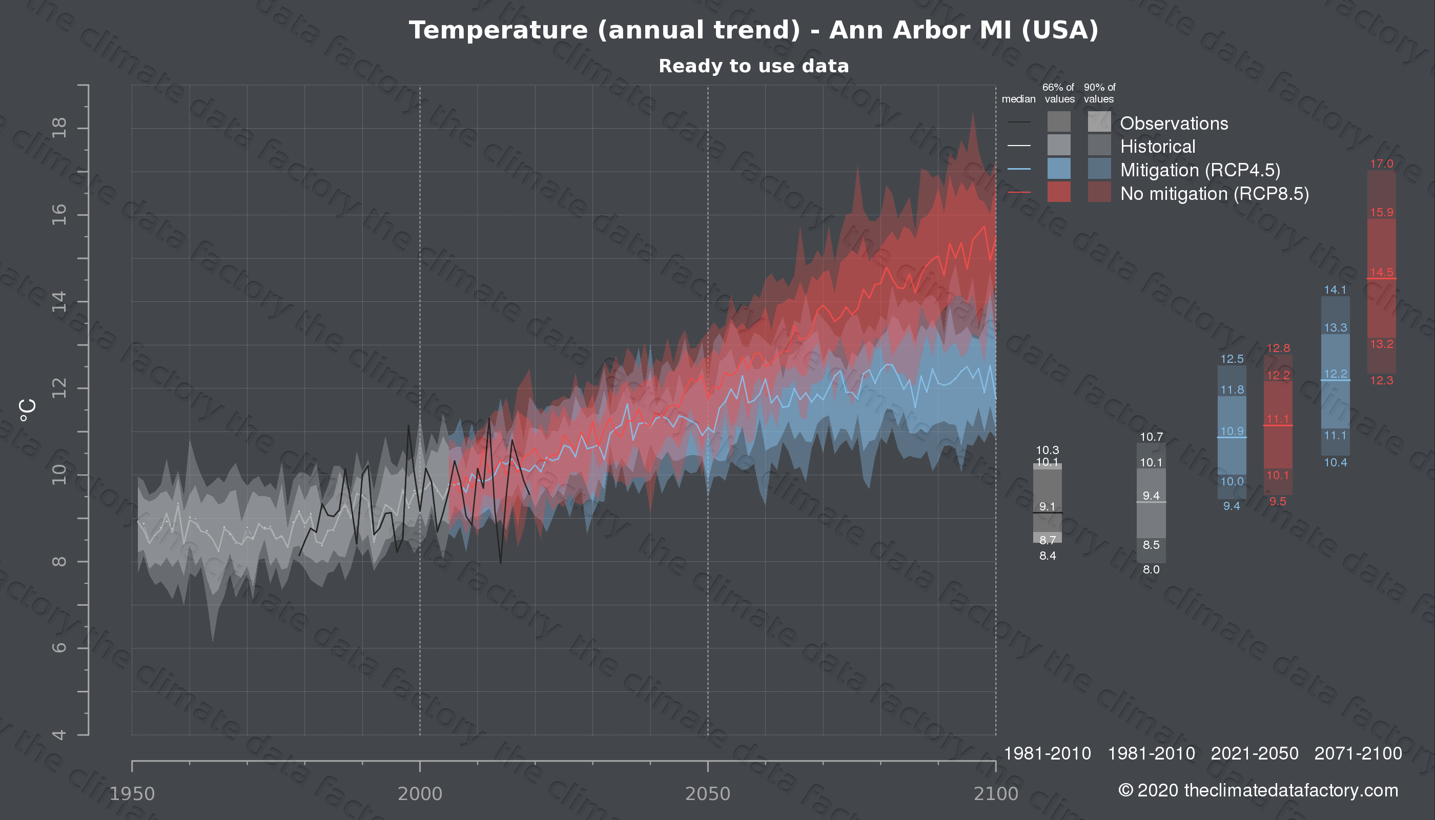 Graphic of projected temperature for Ann Arbor MI (USA) under two climate change mitigation policy scenarios (RCP4.5, RCP8.5). Represented climate data are processed (bias-adjusted and quality controlled) data from IPCC models. https://theclimatedatafactory.com