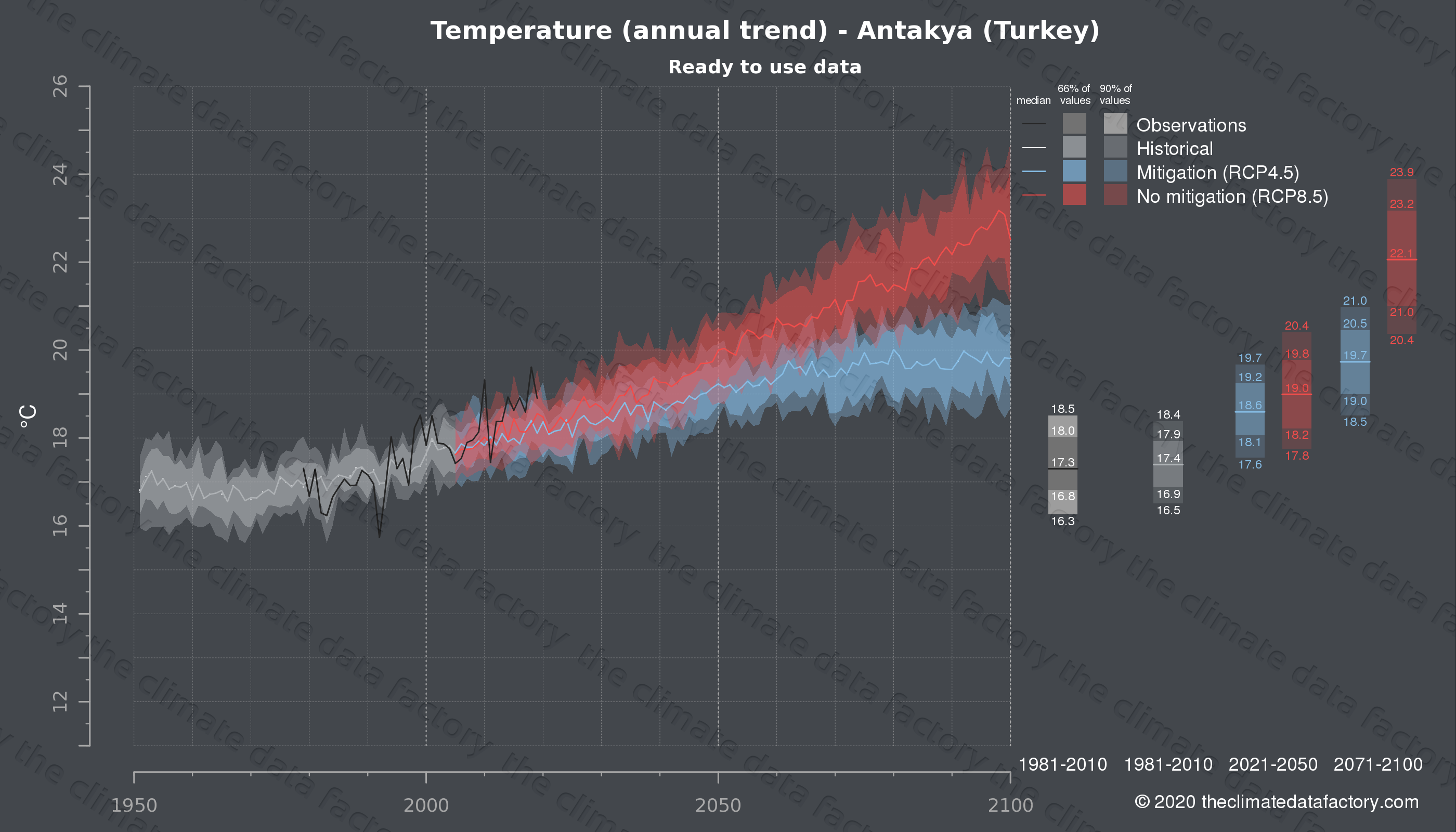 Graphic of projected temperature for Antakya (Turkey) under two climate change mitigation policy scenarios (RCP4.5, RCP8.5). Represented climate data are processed (bias-adjusted and quality controlled) data from IPCC models. https://theclimatedatafactory.com