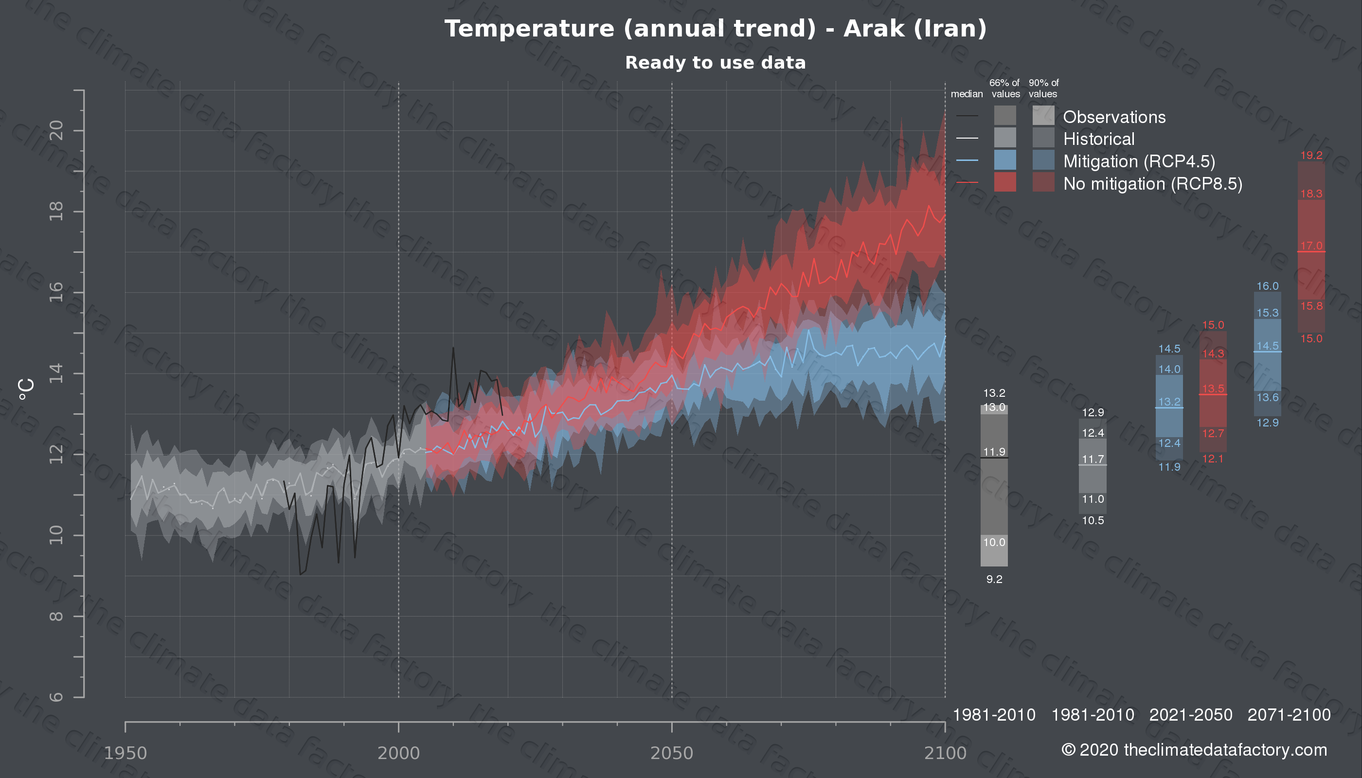 Graphic of projected temperature for Arak (Iran) under two climate change mitigation policy scenarios (RCP4.5, RCP8.5). Represented climate data are processed (bias-adjusted and quality controlled) data from IPCC models. https://theclimatedatafactory.com