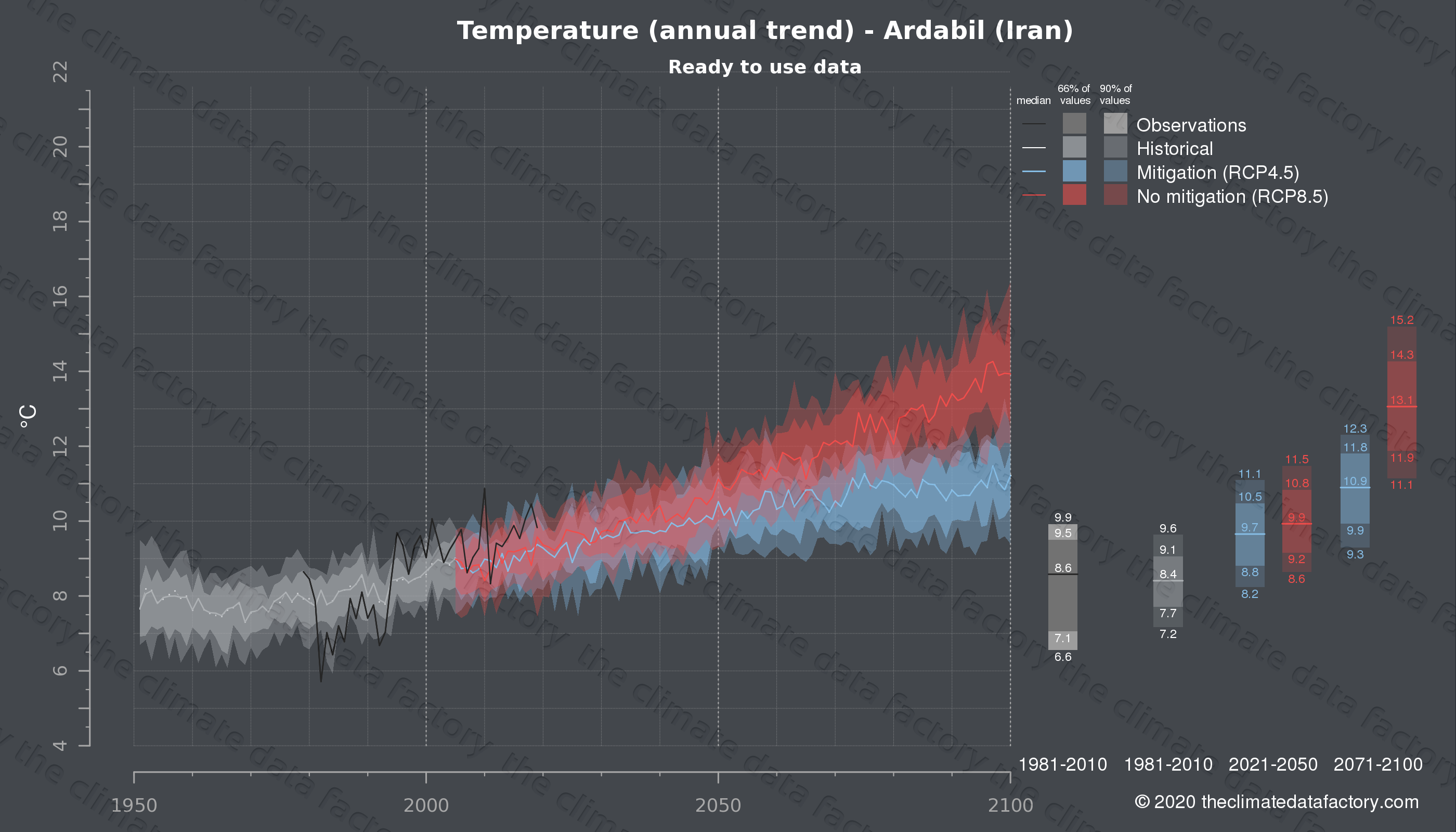 Graphic of projected temperature for Ardabil (Iran) under two climate change mitigation policy scenarios (RCP4.5, RCP8.5). Represented climate data are processed (bias-adjusted and quality controlled) data from IPCC models. https://theclimatedatafactory.com