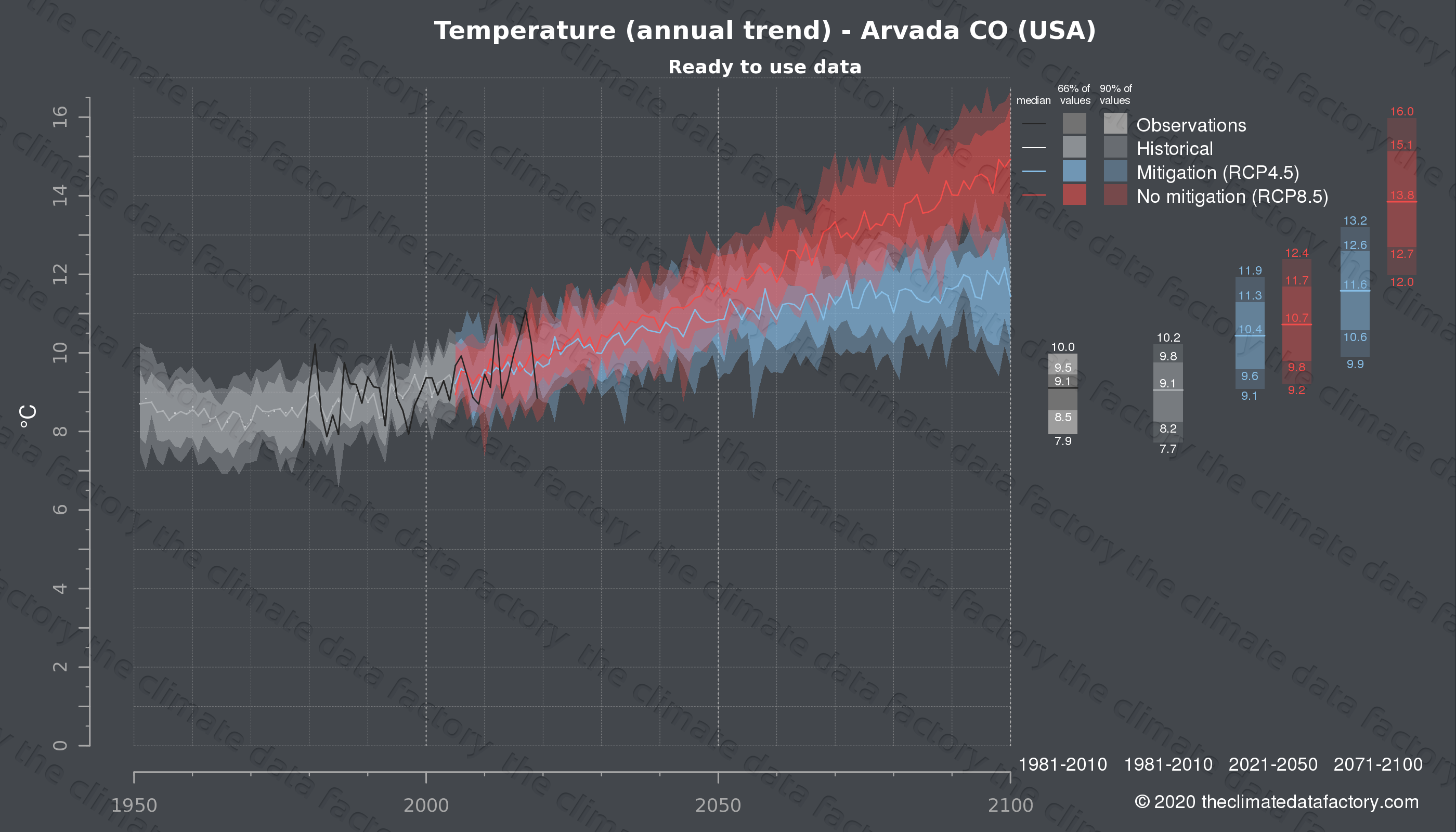 Graphic of projected temperature for Arvada CO (USA) under two climate change mitigation policy scenarios (RCP4.5, RCP8.5). Represented climate data are processed (bias-adjusted and quality controlled) data from IPCC models. https://theclimatedatafactory.com