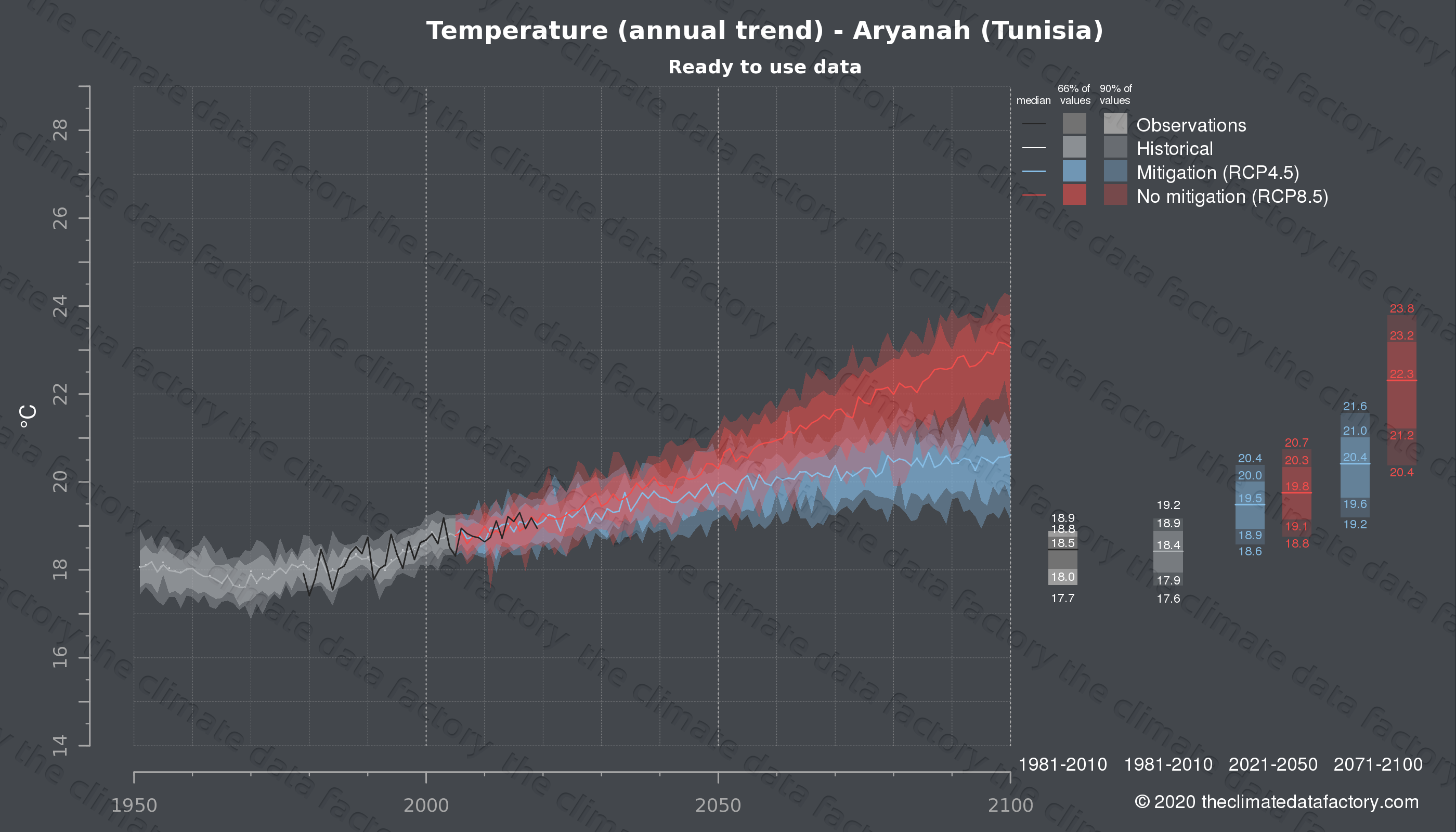 Graphic of projected temperature for Aryanah (Tunisia) under two climate change mitigation policy scenarios (RCP4.5, RCP8.5). Represented climate data are processed (bias-adjusted and quality controlled) data from IPCC models. https://theclimatedatafactory.com