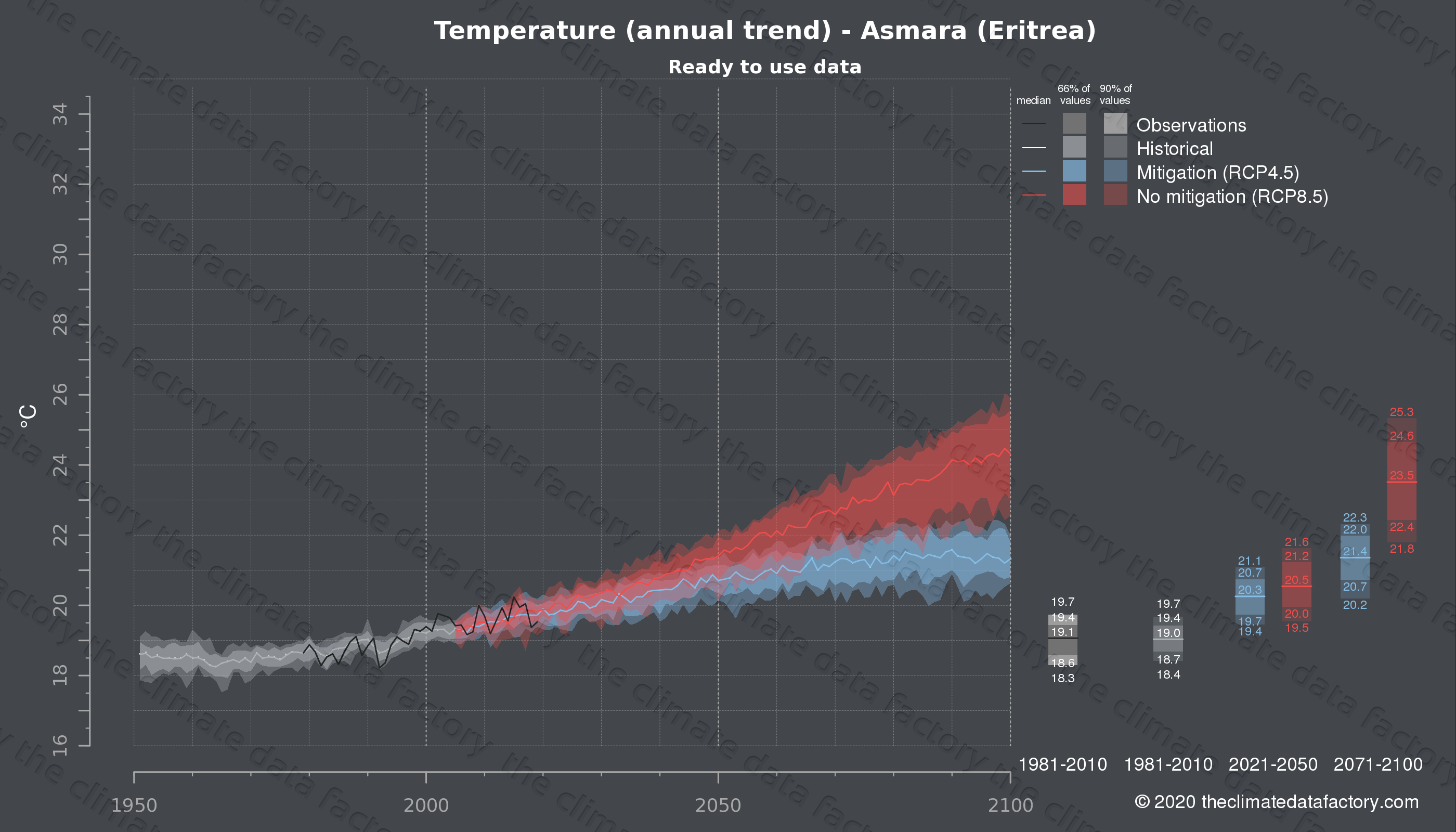 Graphic of projected temperature for Asmara (Eritrea) under two climate change mitigation policy scenarios (RCP4.5, RCP8.5). Represented climate data are processed (bias-adjusted and quality controlled) data from IPCC models. https://theclimatedatafactory.com