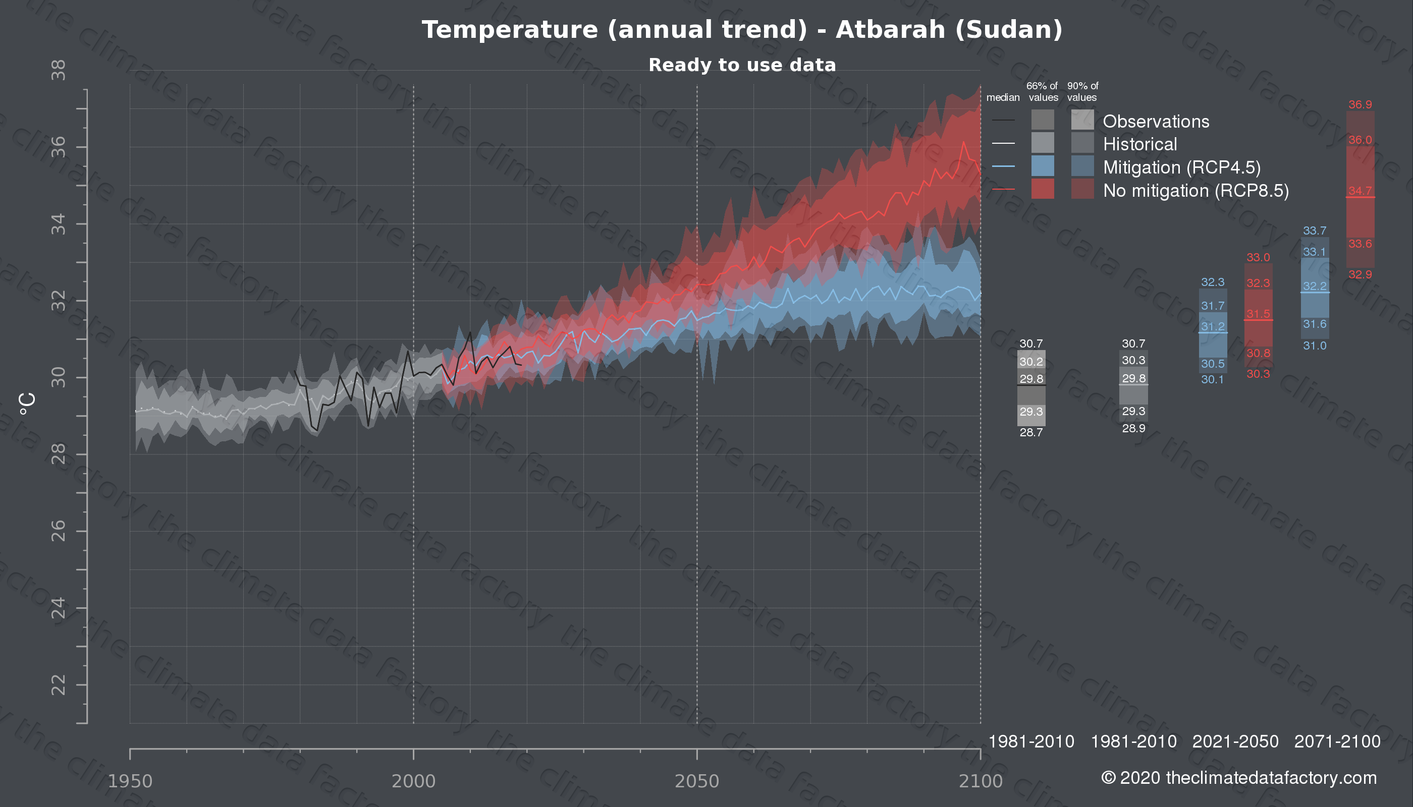 Graphic of projected temperature for Atbarah (Sudan) under two climate change mitigation policy scenarios (RCP4.5, RCP8.5). Represented climate data are processed (bias-adjusted and quality controlled) data from IPCC models. https://theclimatedatafactory.com