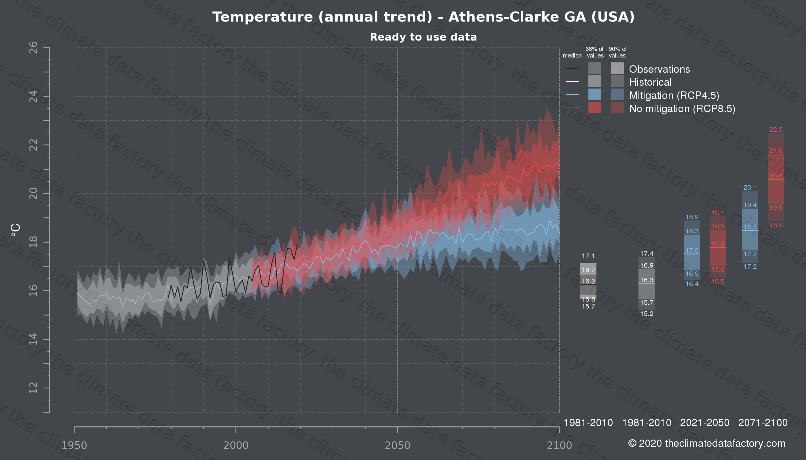 Graphic of projected temperature for Athens-Clarke GA (USA) under two climate change mitigation policy scenarios (RCP4.5, RCP8.5). Represented climate data are processed (bias-adjusted and quality controlled) data from IPCC models. https://theclimatedatafactory.com