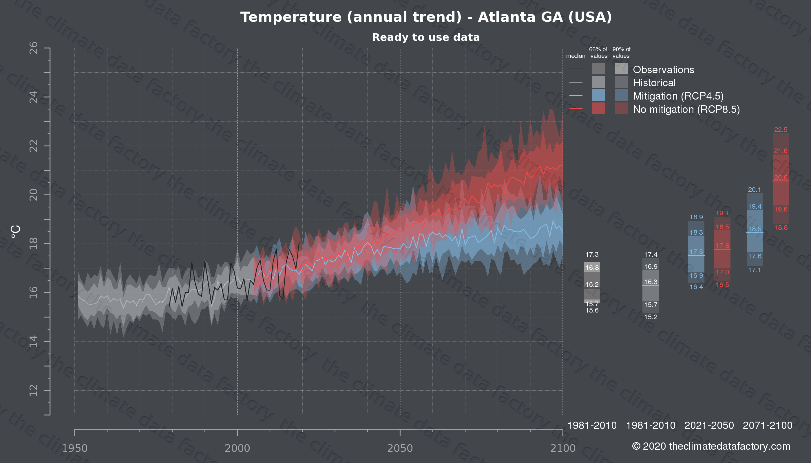 Graphic of projected temperature for Atlanta GA (USA) under two climate change mitigation policy scenarios (RCP4.5, RCP8.5). Represented climate data are processed (bias-adjusted and quality controlled) data from IPCC models. https://theclimatedatafactory.com