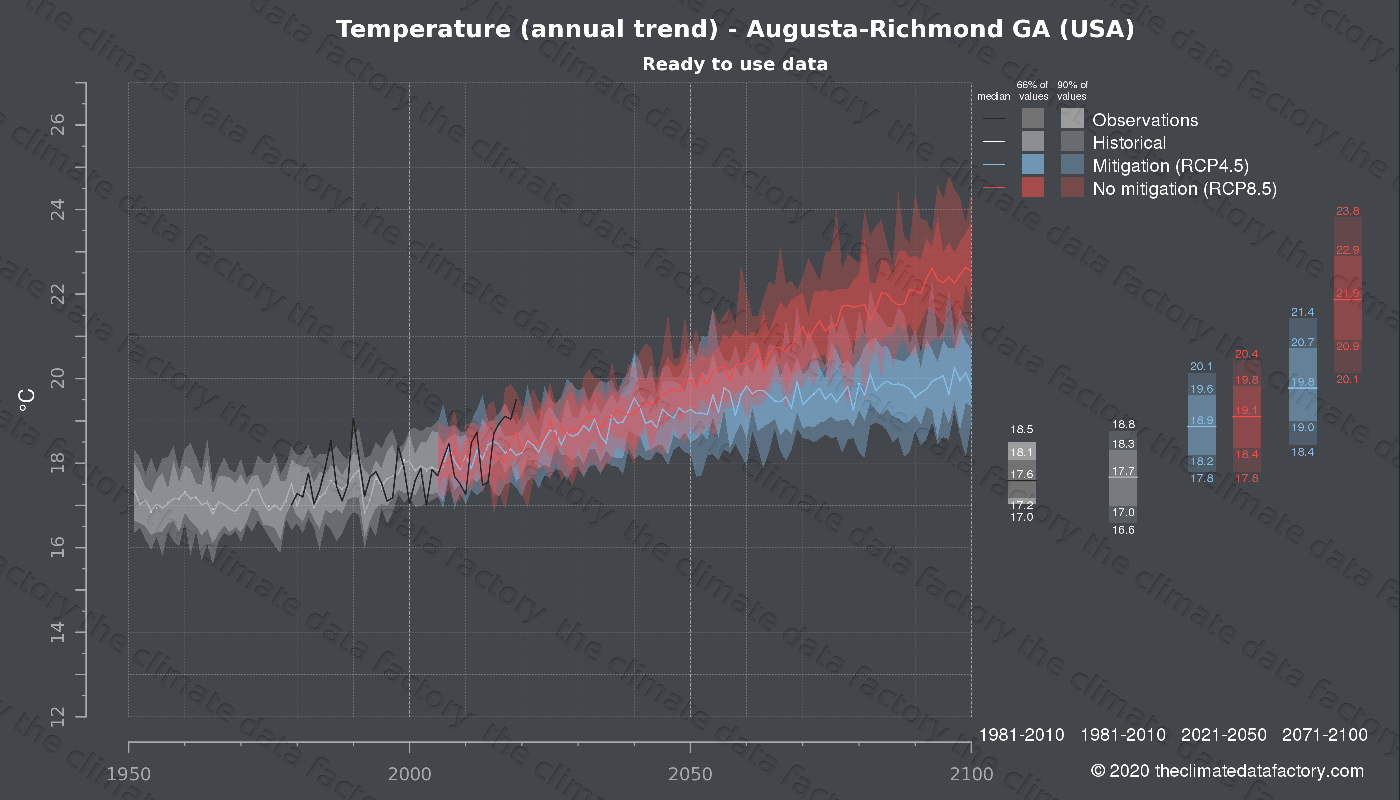 Graphic of projected temperature for Augusta-Richmond GA (USA) under two climate change mitigation policy scenarios (RCP4.5, RCP8.5). Represented climate data are processed (bias-adjusted and quality controlled) data from IPCC models. https://theclimatedatafactory.com