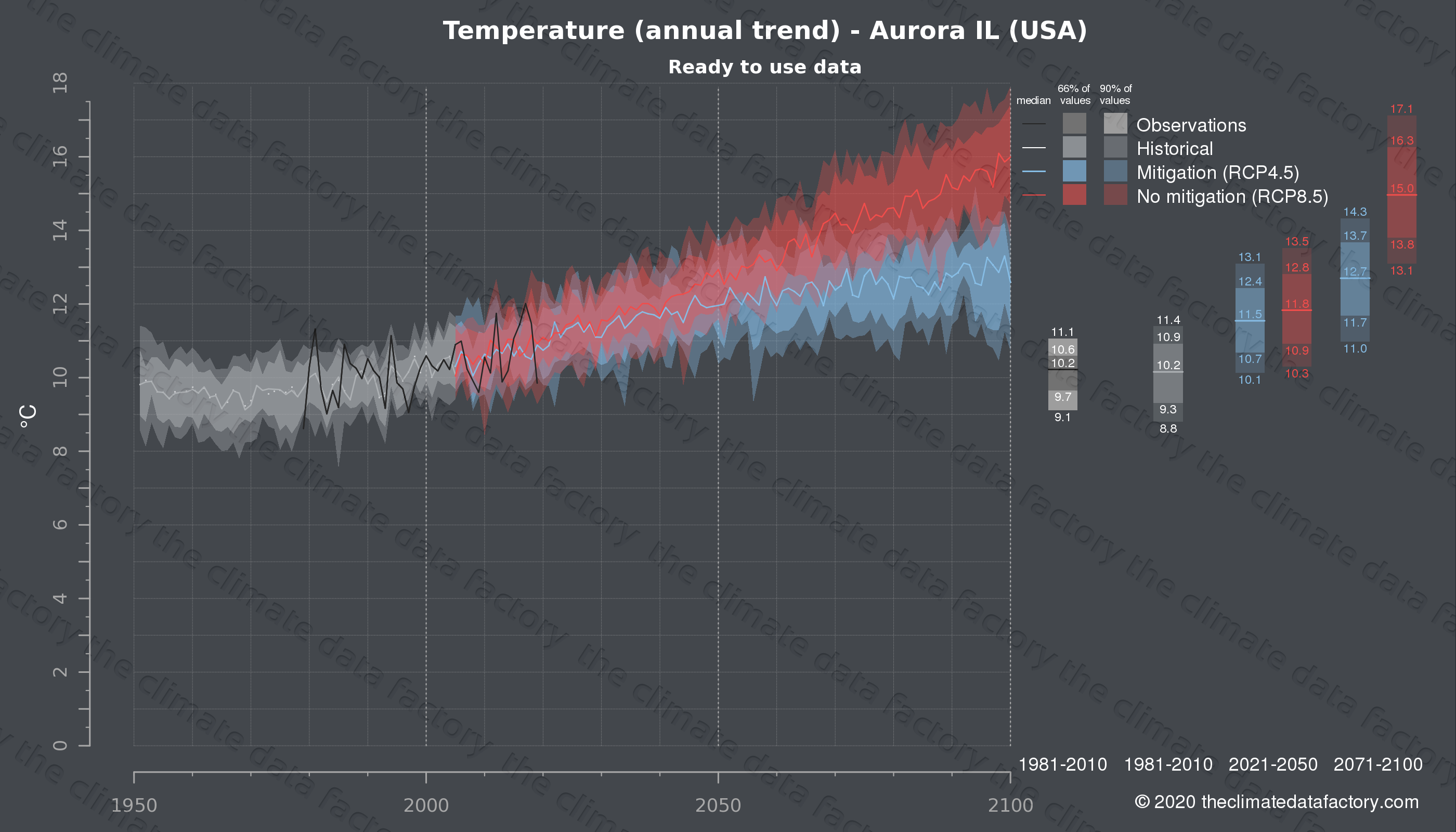 Graphic of projected temperature for Aurora IL (USA) under two climate change mitigation policy scenarios (RCP4.5, RCP8.5). Represented climate data are processed (bias-adjusted and quality controlled) data from IPCC models. https://theclimatedatafactory.com