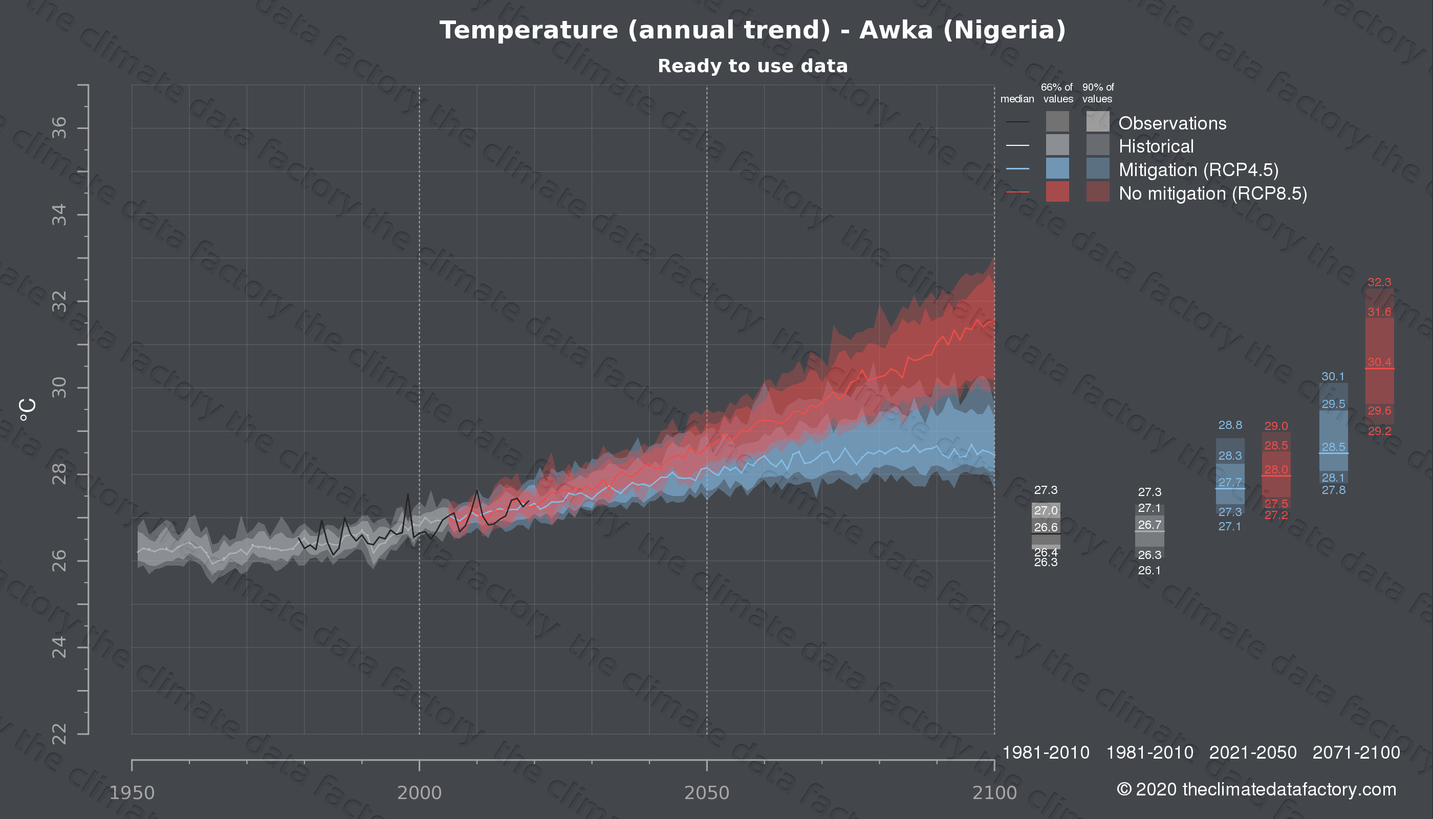 Graphic of projected temperature for Awka (Nigeria) under two climate change mitigation policy scenarios (RCP4.5, RCP8.5). Represented climate data are processed (bias-adjusted and quality controlled) data from IPCC models. https://theclimatedatafactory.com