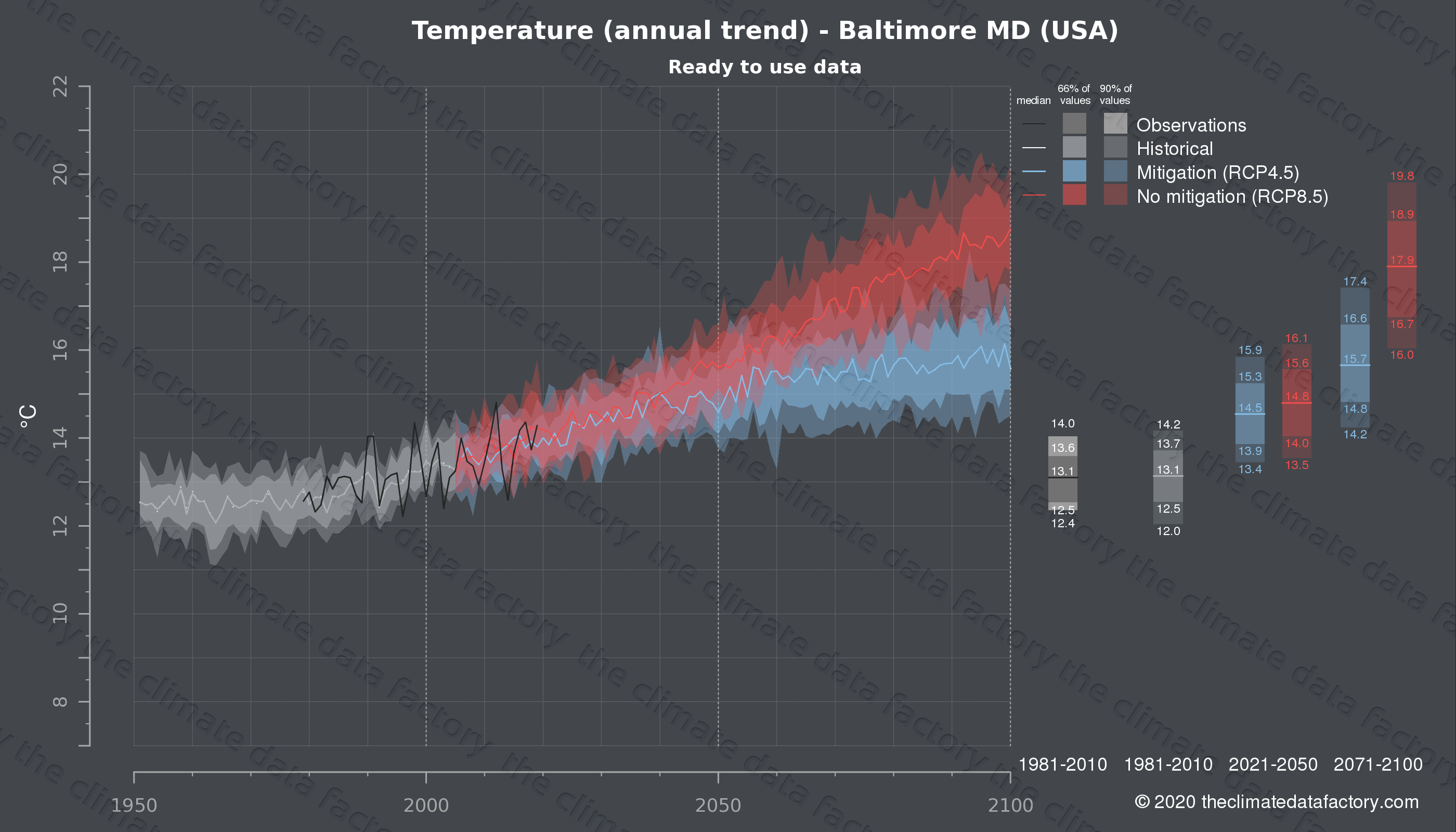 Graphic of projected temperature for Baltimore MD (USA) under two climate change mitigation policy scenarios (RCP4.5, RCP8.5). Represented climate data are processed (bias-adjusted and quality controlled) data from IPCC models. https://theclimatedatafactory.com