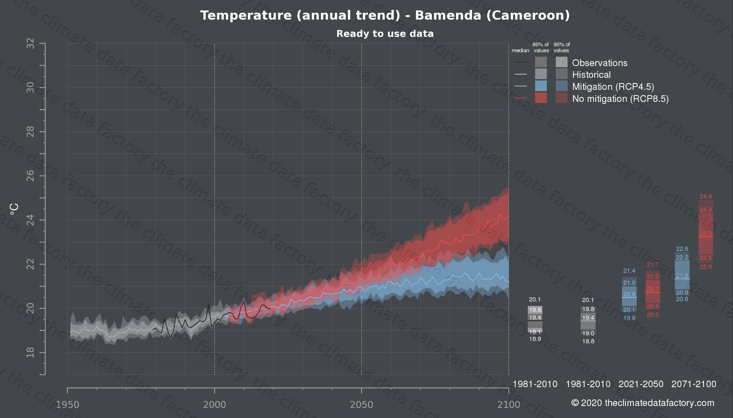 Graphic of projected temperature for Bamenda (Cameroon) under two climate change mitigation policy scenarios (RCP4.5, RCP8.5). Represented climate data are processed (bias-adjusted and quality controlled) data from IPCC models. https://theclimatedatafactory.com