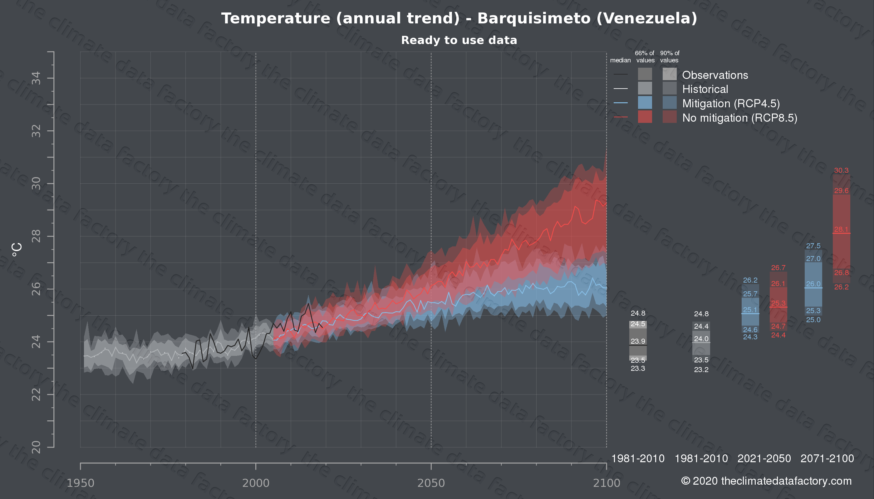 Graphic of projected temperature for Barquisimeto (Venezuela) under two climate change mitigation policy scenarios (RCP4.5, RCP8.5). Represented climate data are processed (bias-adjusted and quality controlled) data from IPCC models. https://theclimatedatafactory.com