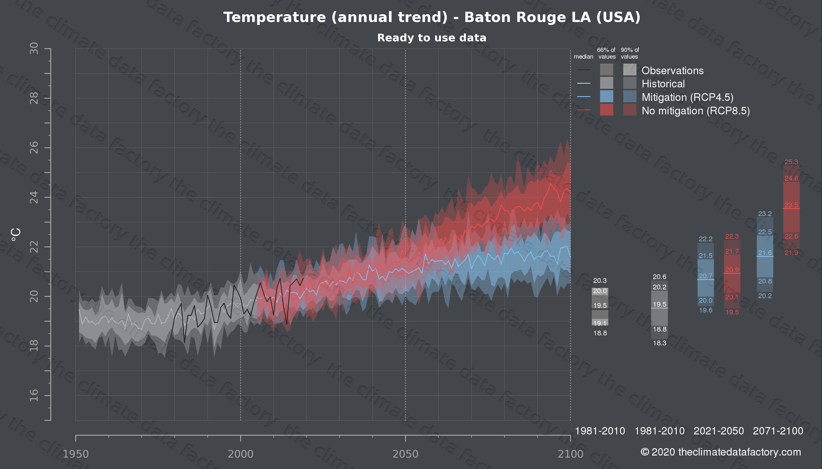 Graphic of projected temperature for Baton Rouge LA (USA) under two climate change mitigation policy scenarios (RCP4.5, RCP8.5). Represented climate data are processed (bias-adjusted and quality controlled) data from IPCC models. https://theclimatedatafactory.com