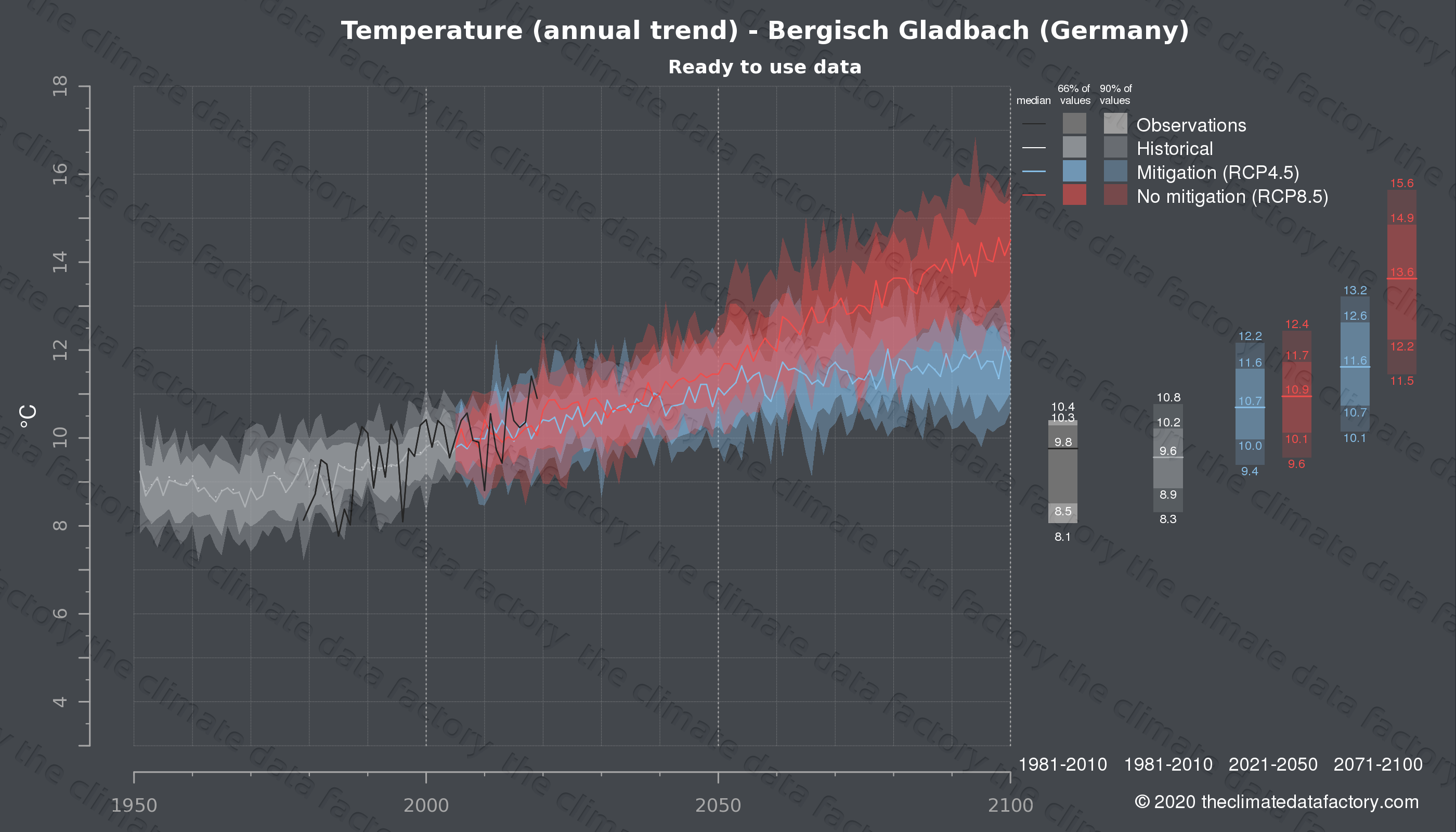 Graphic of projected temperature for Bergisch Gladbach (Germany) under two climate change mitigation policy scenarios (RCP4.5, RCP8.5). Represented climate data are processed (bias-adjusted and quality controlled) data from IPCC models. https://theclimatedatafactory.com