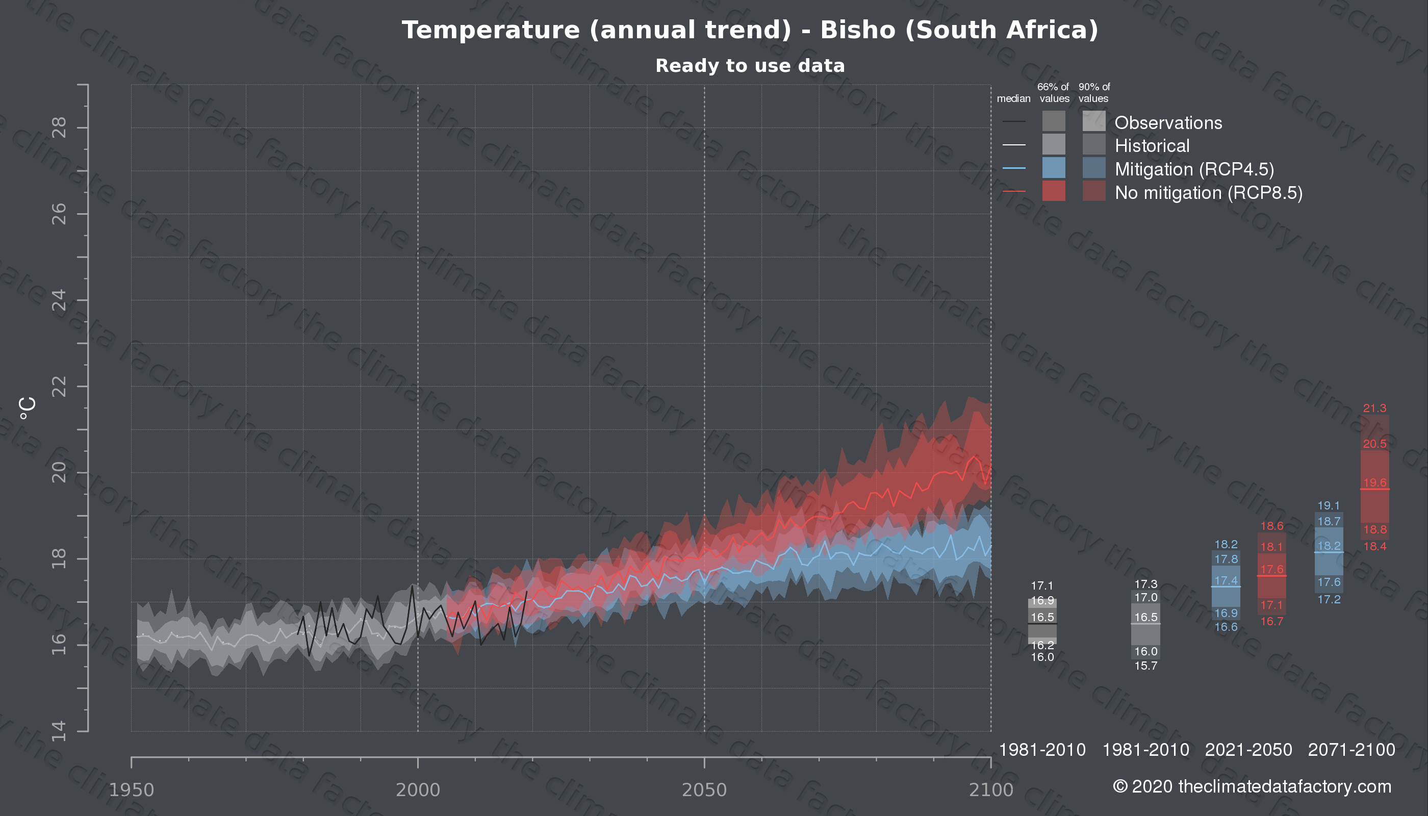 Graphic of projected temperature for Bisho (South Africa) under two climate change mitigation policy scenarios (RCP4.5, RCP8.5). Represented climate data are processed (bias-adjusted and quality controlled) data from IPCC models. https://theclimatedatafactory.com