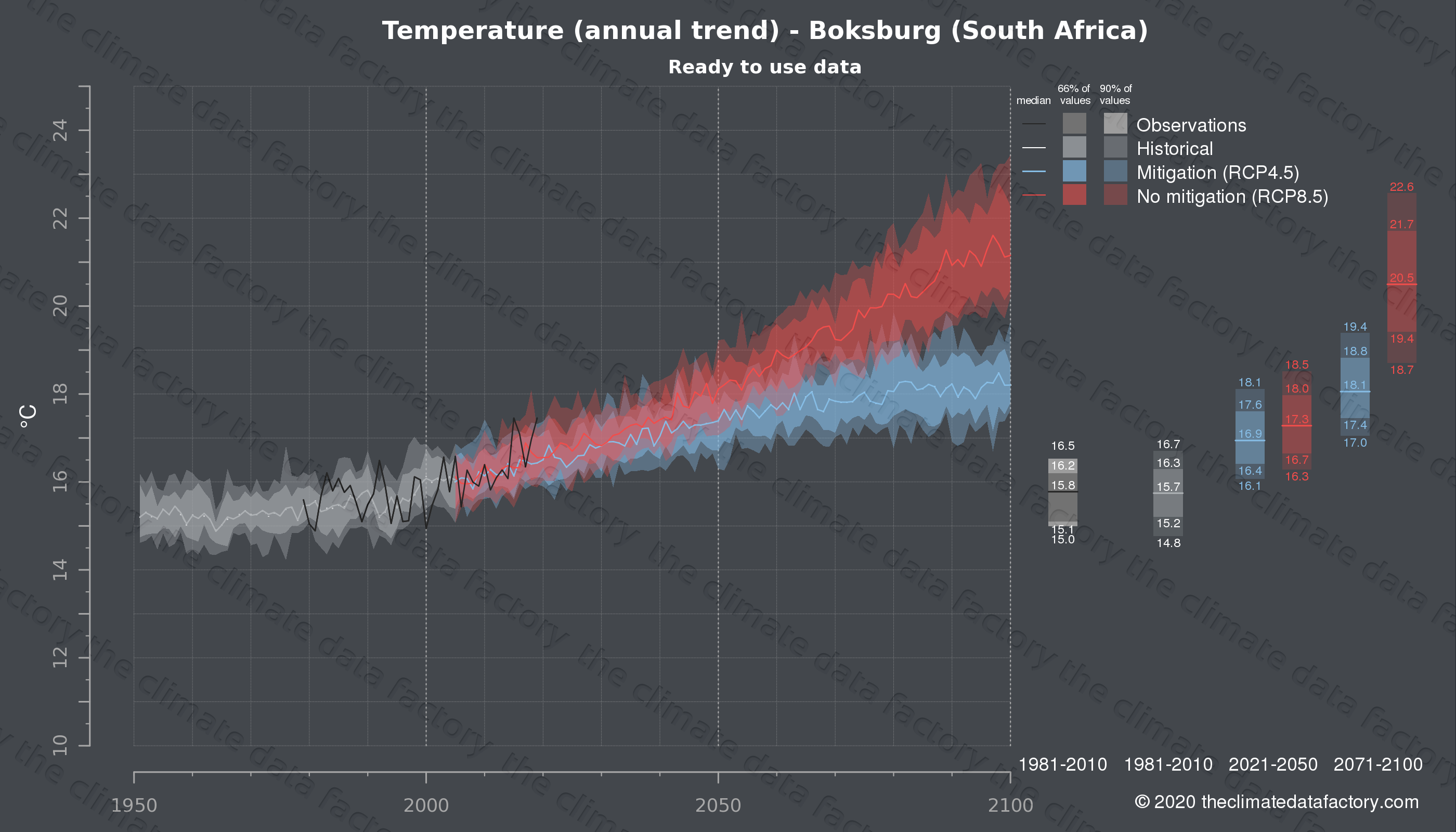 Graphic of projected temperature for Boksburg (South Africa) under two climate change mitigation policy scenarios (RCP4.5, RCP8.5). Represented climate data are processed (bias-adjusted and quality controlled) data from IPCC models. https://theclimatedatafactory.com