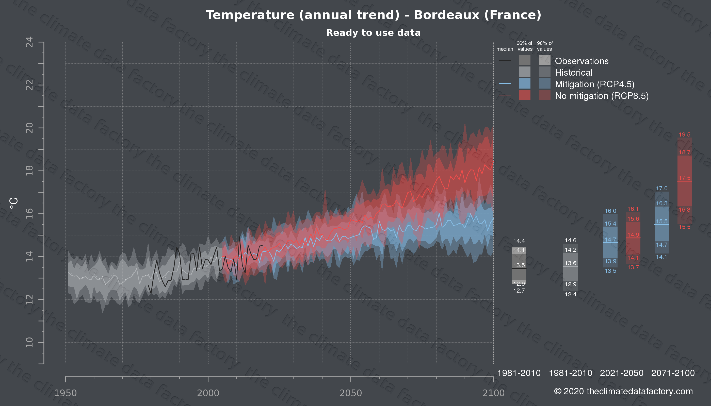 Graphic of projected temperature for Bordeaux (France) under two climate change mitigation policy scenarios (RCP4.5, RCP8.5). Represented climate data are processed (bias-adjusted and quality controlled) data from IPCC models. https://theclimatedatafactory.com