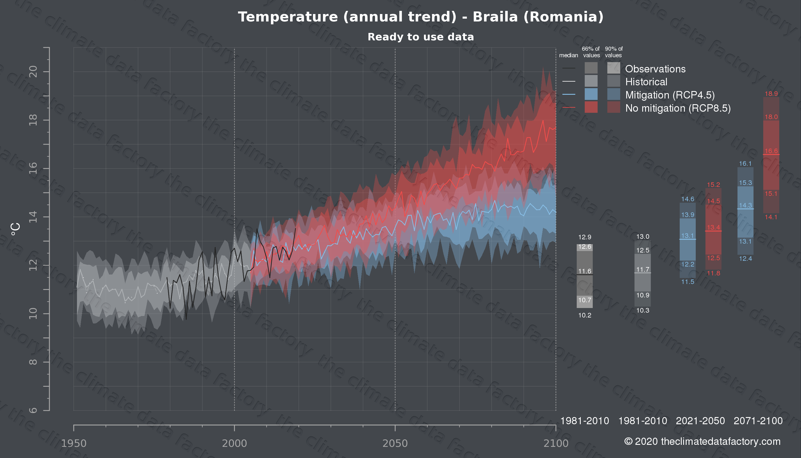 Graphic of projected temperature for Braila (Romania) under two climate change mitigation policy scenarios (RCP4.5, RCP8.5). Represented climate data are processed (bias-adjusted and quality controlled) data from IPCC models. https://theclimatedatafactory.com