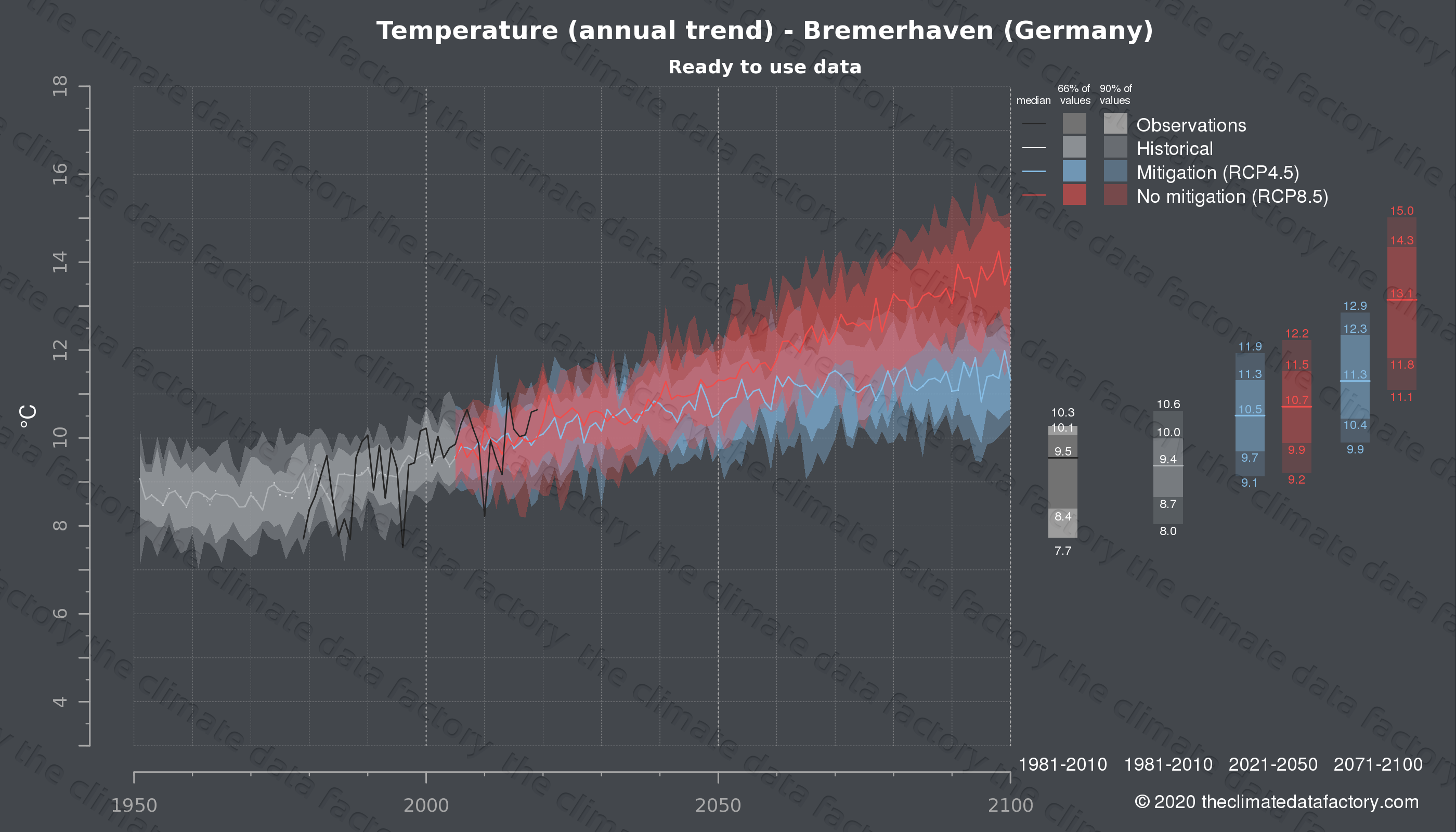 Graphic of projected temperature for Bremerhaven (Germany) under two climate change mitigation policy scenarios (RCP4.5, RCP8.5). Represented climate data are processed (bias-adjusted and quality controlled) data from IPCC models. https://theclimatedatafactory.com