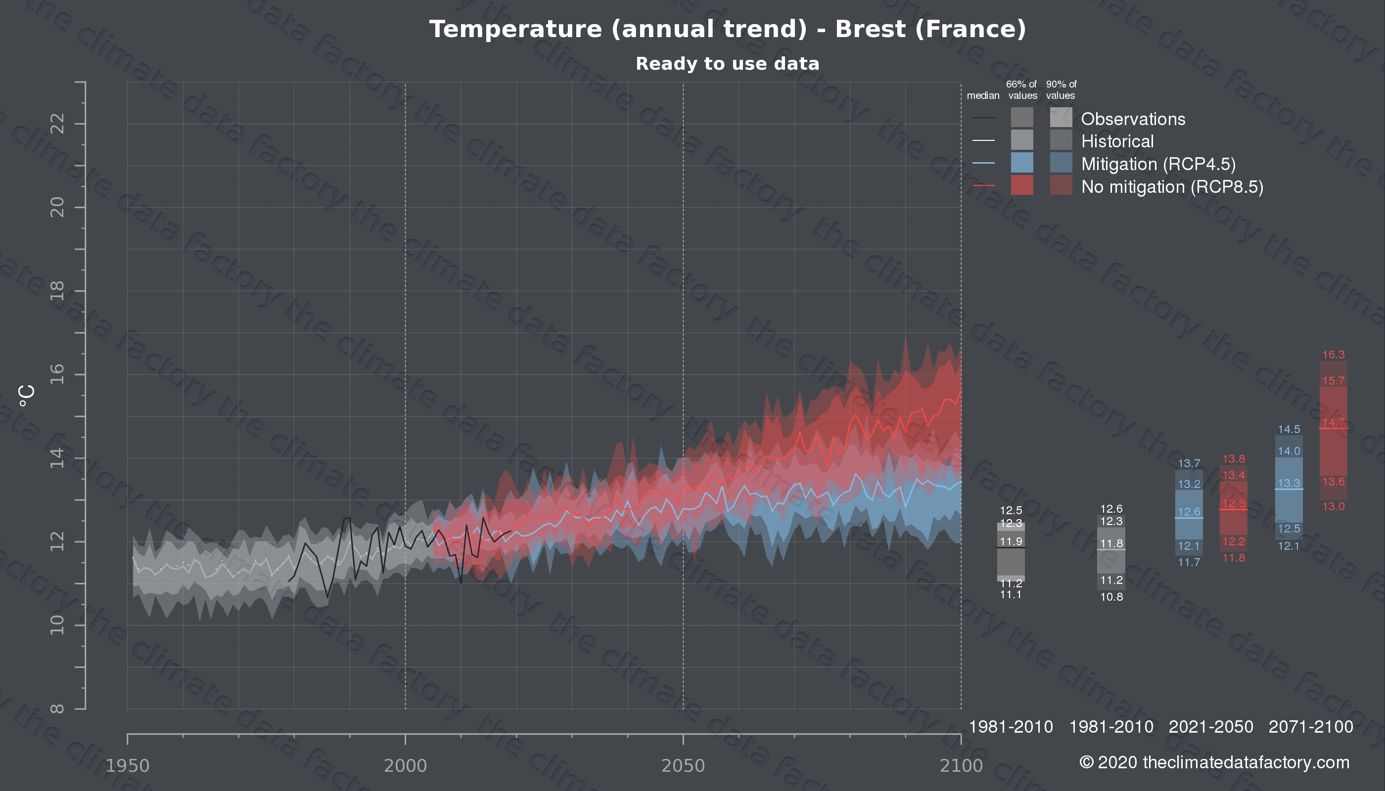 Graphic of projected temperature for Brest (France) under two climate change mitigation policy scenarios (RCP4.5, RCP8.5). Represented climate data are processed (bias-adjusted and quality controlled) data from IPCC models. https://theclimatedatafactory.com