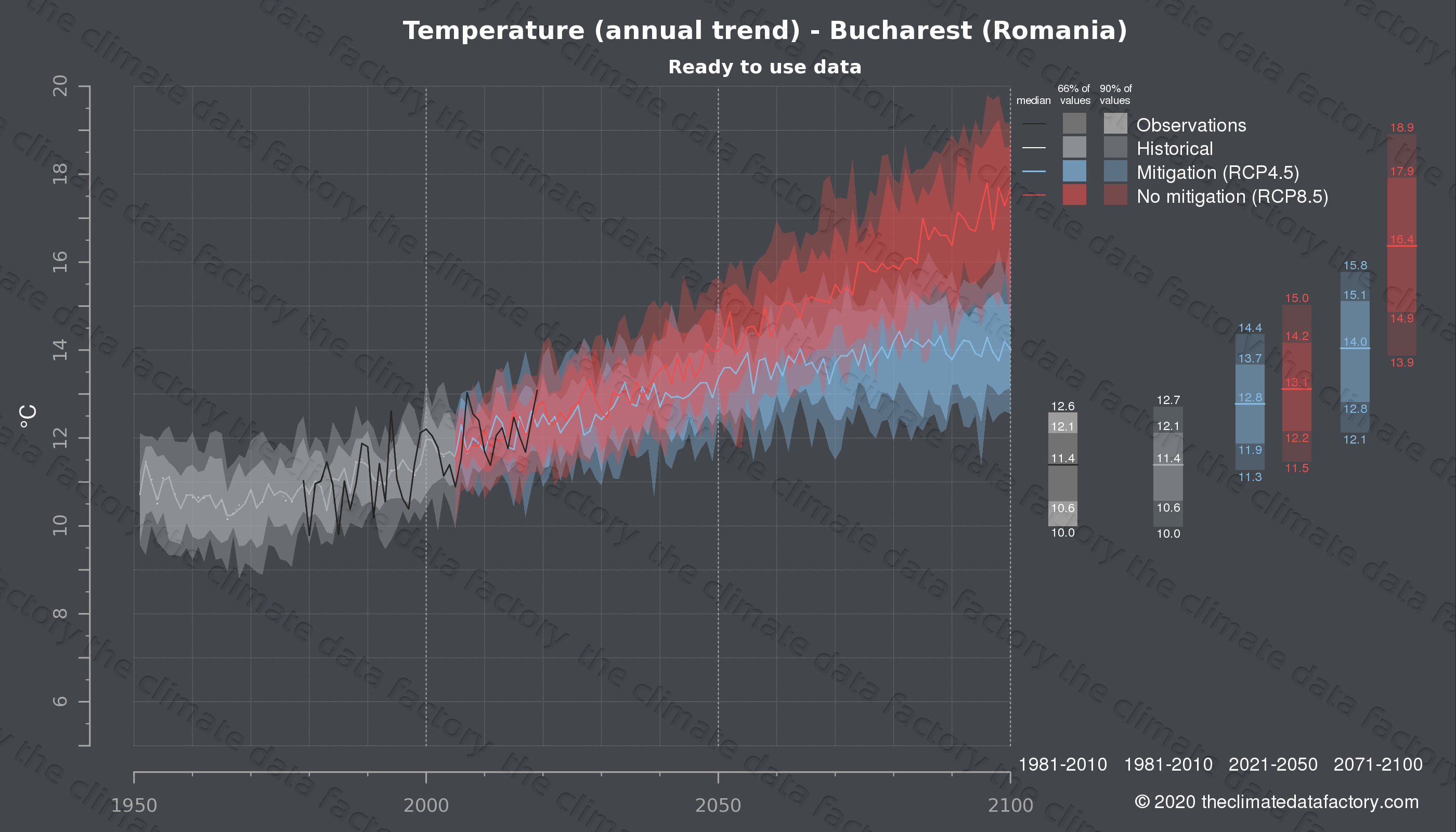 Graphic of projected temperature for Bucharest (Romania) under two climate change mitigation policy scenarios (RCP4.5, RCP8.5). Represented climate data are processed (bias-adjusted and quality controlled) data from IPCC models. https://theclimatedatafactory.com