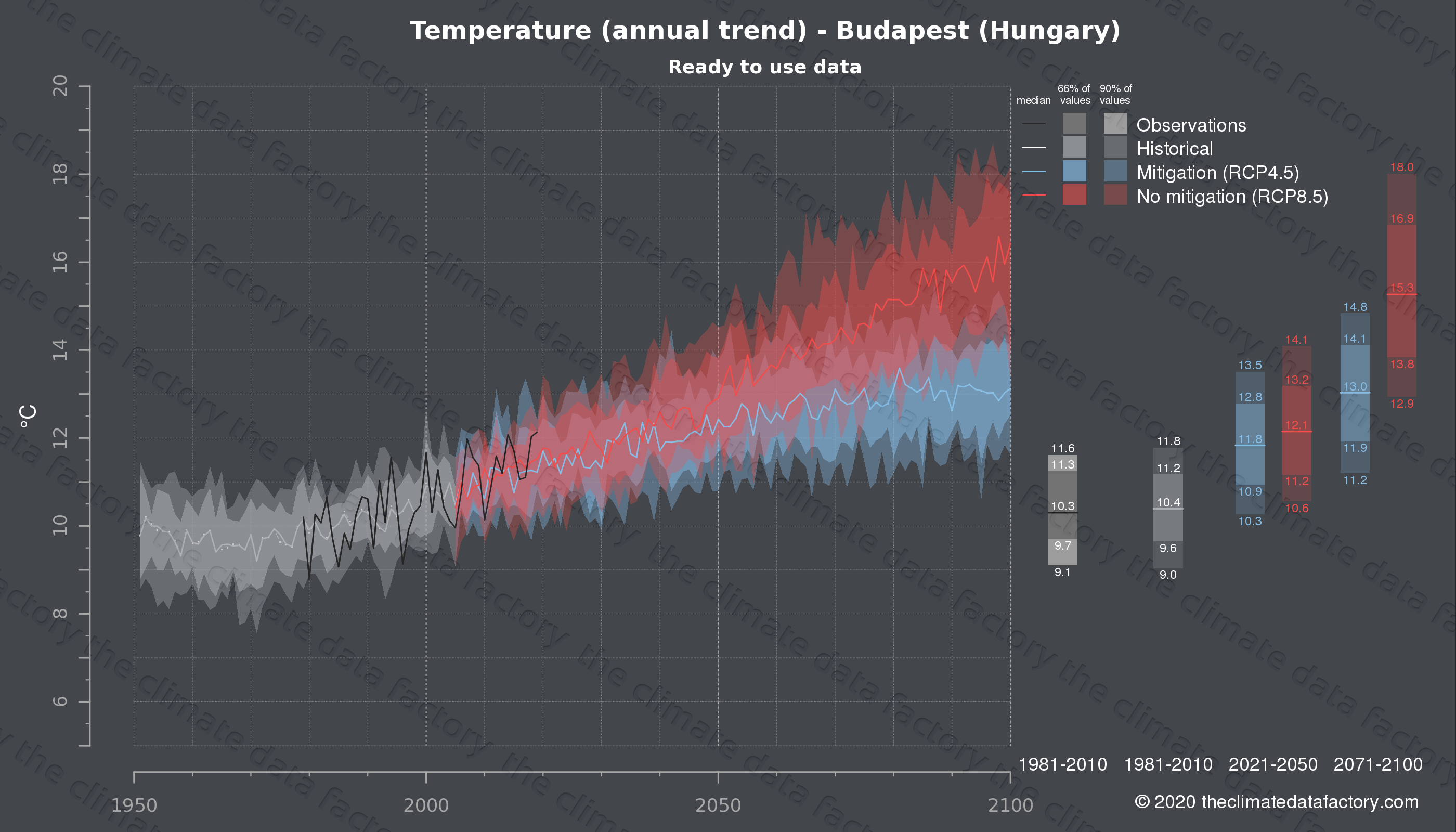 Graphic of projected temperature for Budapest (Hungary) under two climate change mitigation policy scenarios (RCP4.5, RCP8.5). Represented climate data are processed (bias-adjusted and quality controlled) data from IPCC models. https://theclimatedatafactory.com
