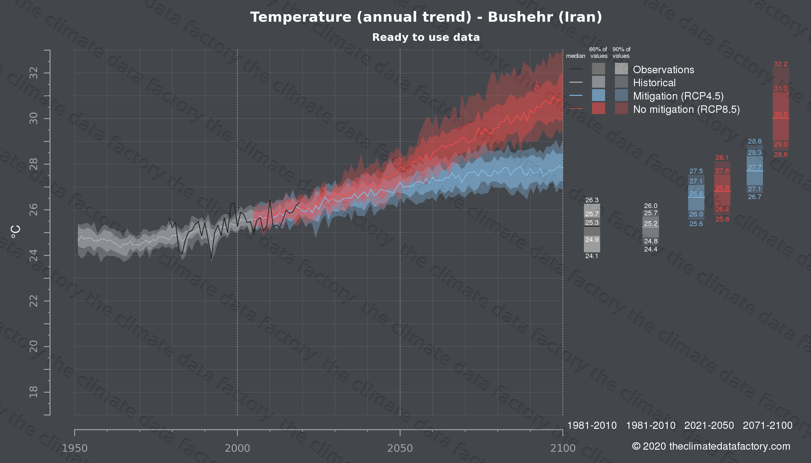 Graphic of projected temperature for Bushehr (Iran) under two climate change mitigation policy scenarios (RCP4.5, RCP8.5). Represented climate data are processed (bias-adjusted and quality controlled) data from IPCC models. https://theclimatedatafactory.com