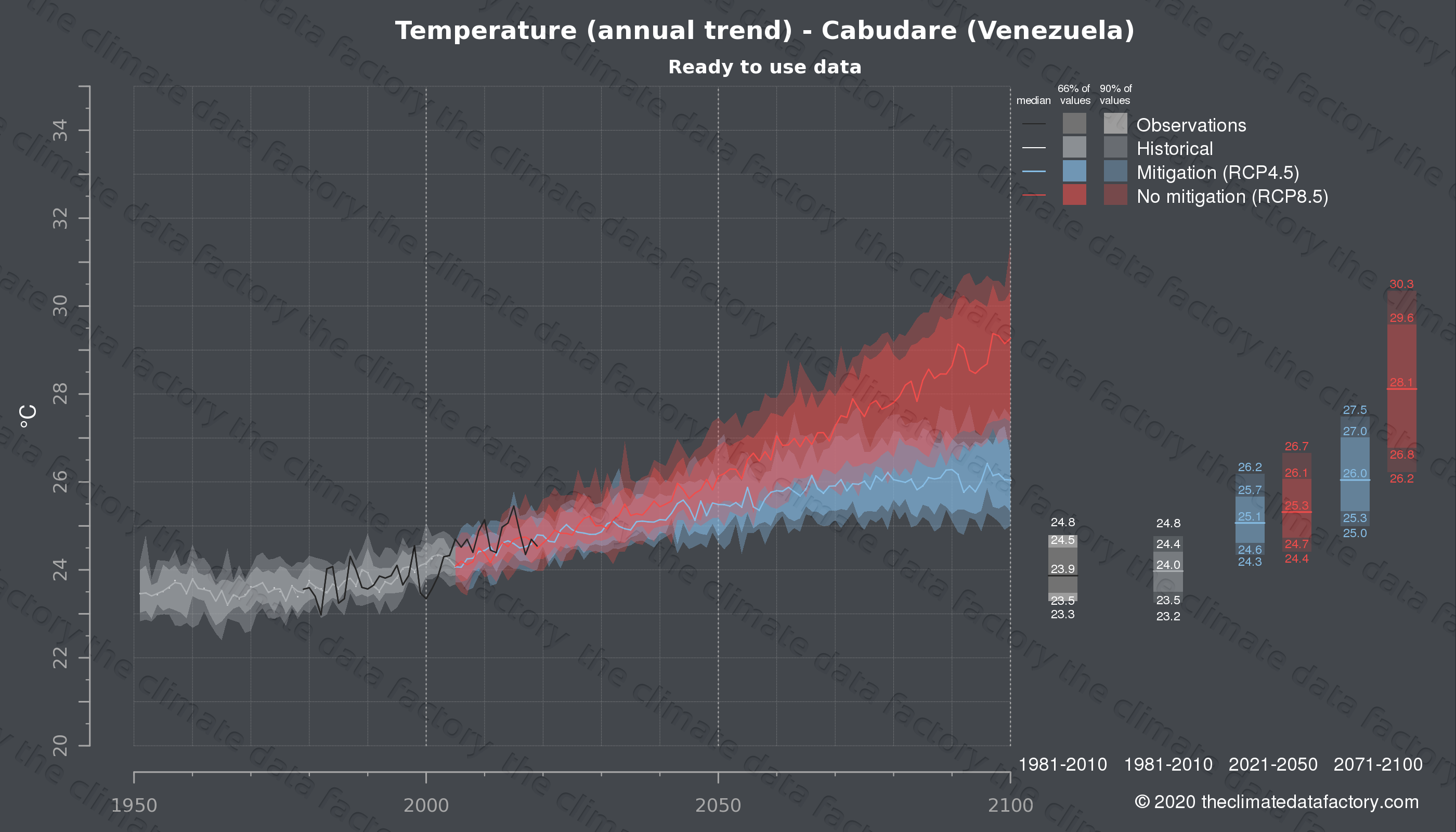 Graphic of projected temperature for Cabudare (Venezuela) under two climate change mitigation policy scenarios (RCP4.5, RCP8.5). Represented climate data are processed (bias-adjusted and quality controlled) data from IPCC models. https://theclimatedatafactory.com
