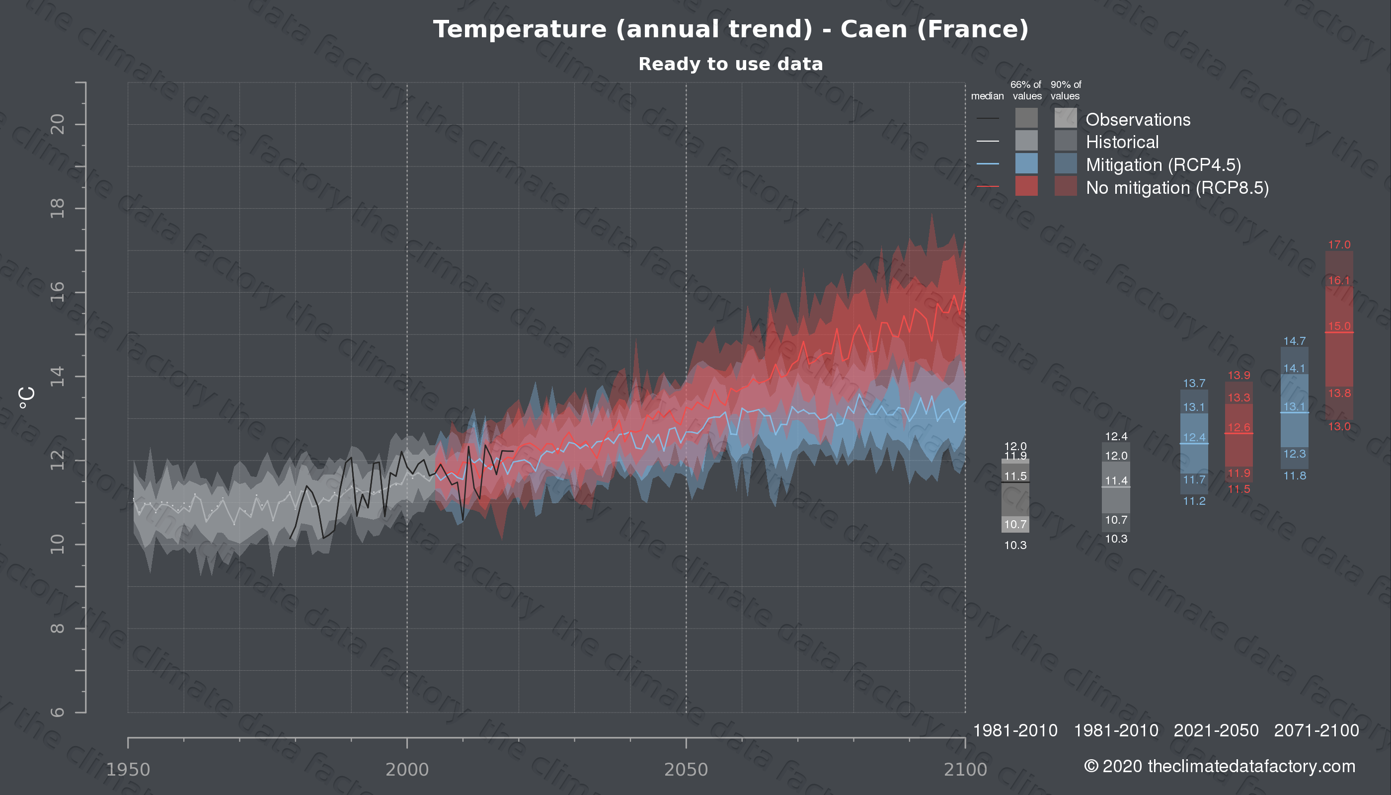 Graphic of projected temperature for Caen (France) under two climate change mitigation policy scenarios (RCP4.5, RCP8.5). Represented climate data are processed (bias-adjusted and quality controlled) data from IPCC models. https://theclimatedatafactory.com