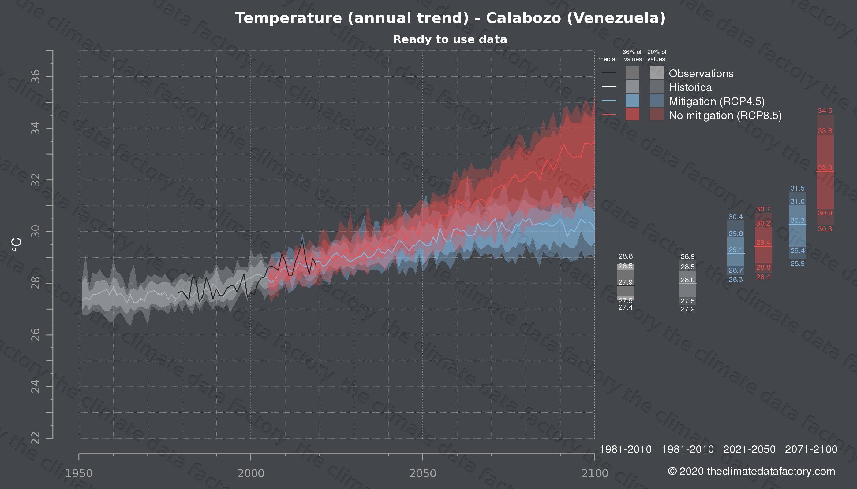 Graphic of projected temperature for Calabozo (Venezuela) under two climate change mitigation policy scenarios (RCP4.5, RCP8.5). Represented climate data are processed (bias-adjusted and quality controlled) data from IPCC models. https://theclimatedatafactory.com