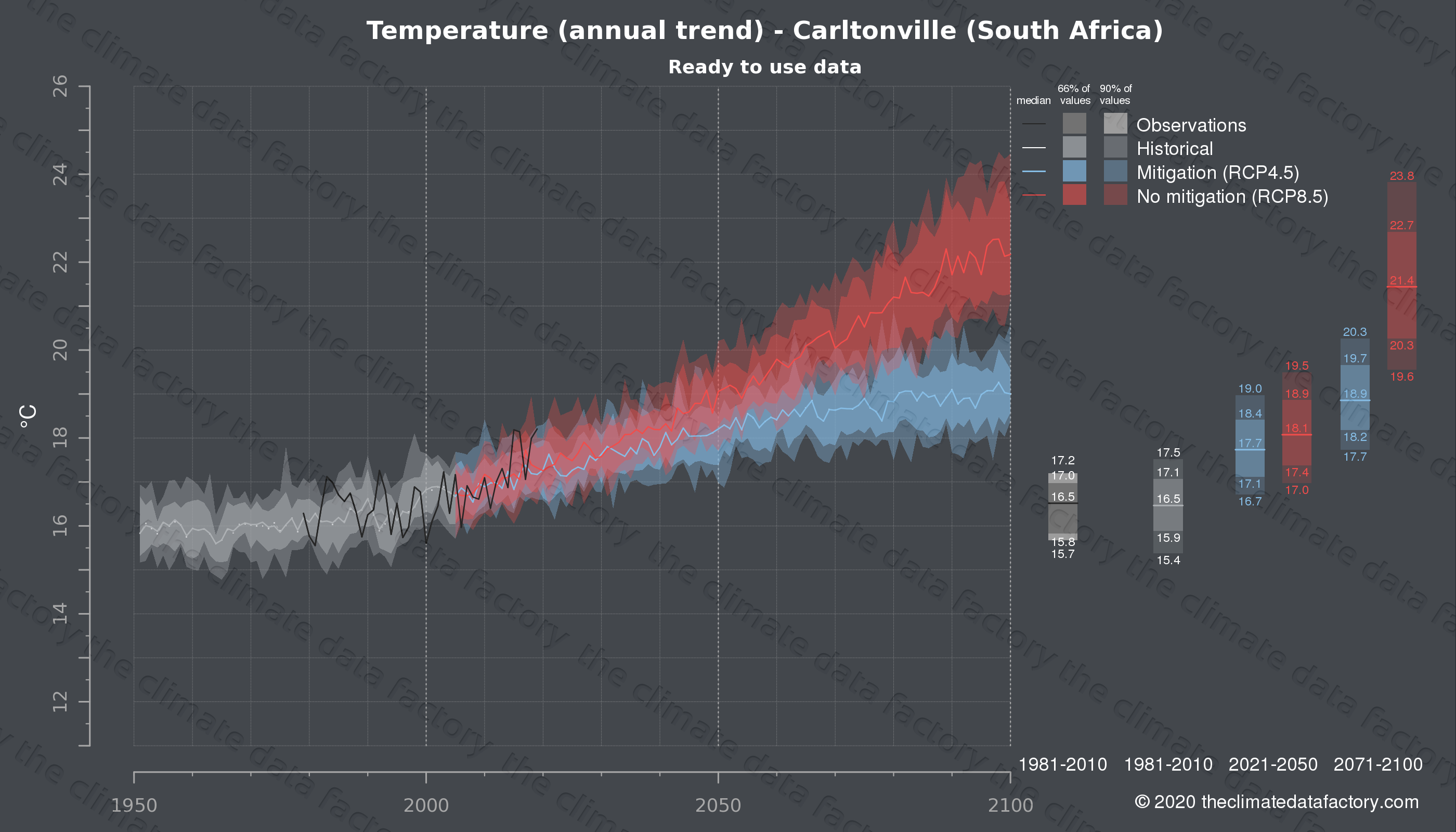 Graphic of projected temperature for Carltonville (South Africa) under two climate change mitigation policy scenarios (RCP4.5, RCP8.5). Represented climate data are processed (bias-adjusted and quality controlled) data from IPCC models. https://theclimatedatafactory.com