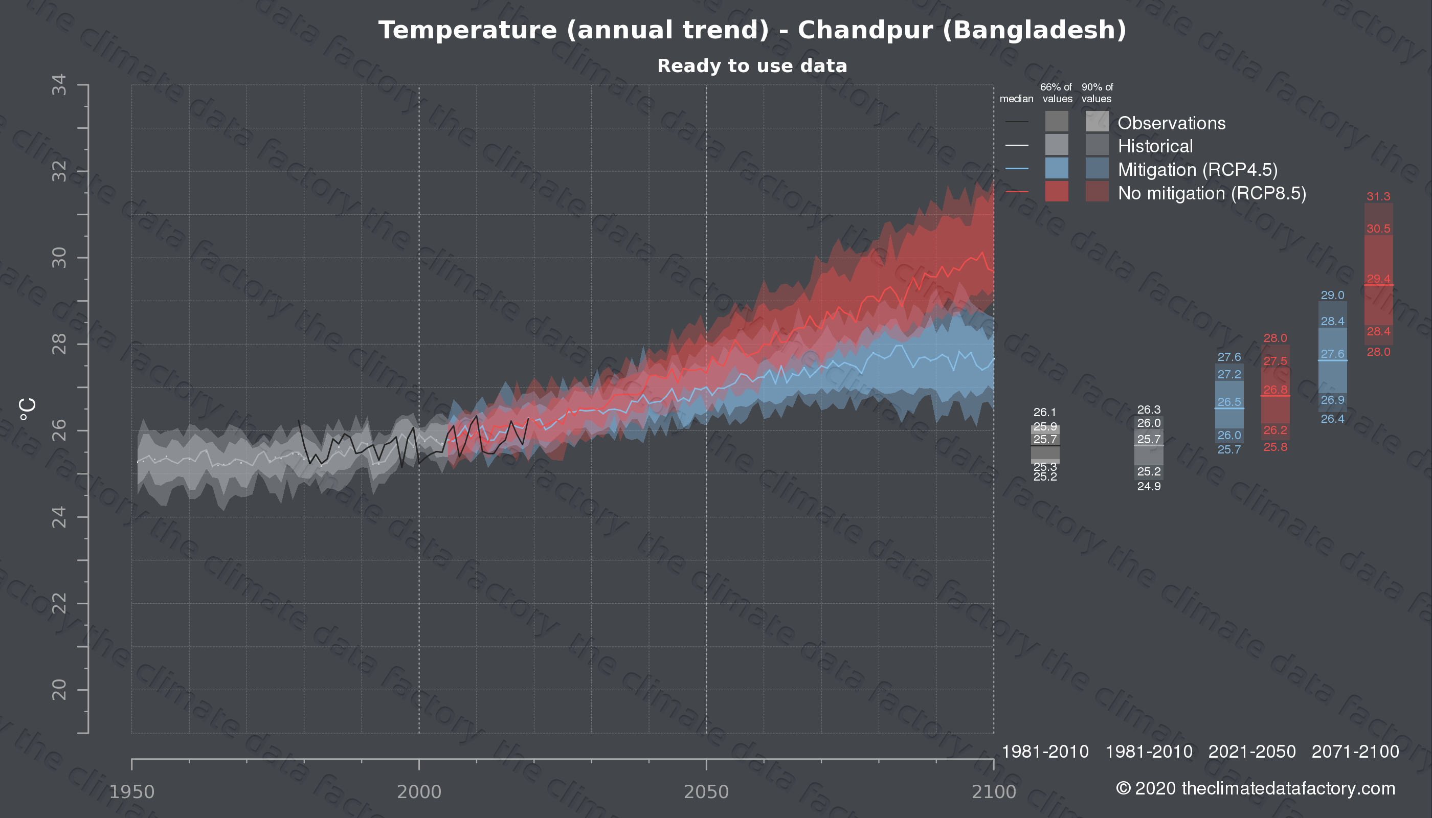 Graphic of projected temperature for Chandpur (Bangladesh) under two climate change mitigation policy scenarios (RCP4.5, RCP8.5). Represented climate data are processed (bias-adjusted and quality controlled) data from IPCC models. https://theclimatedatafactory.com