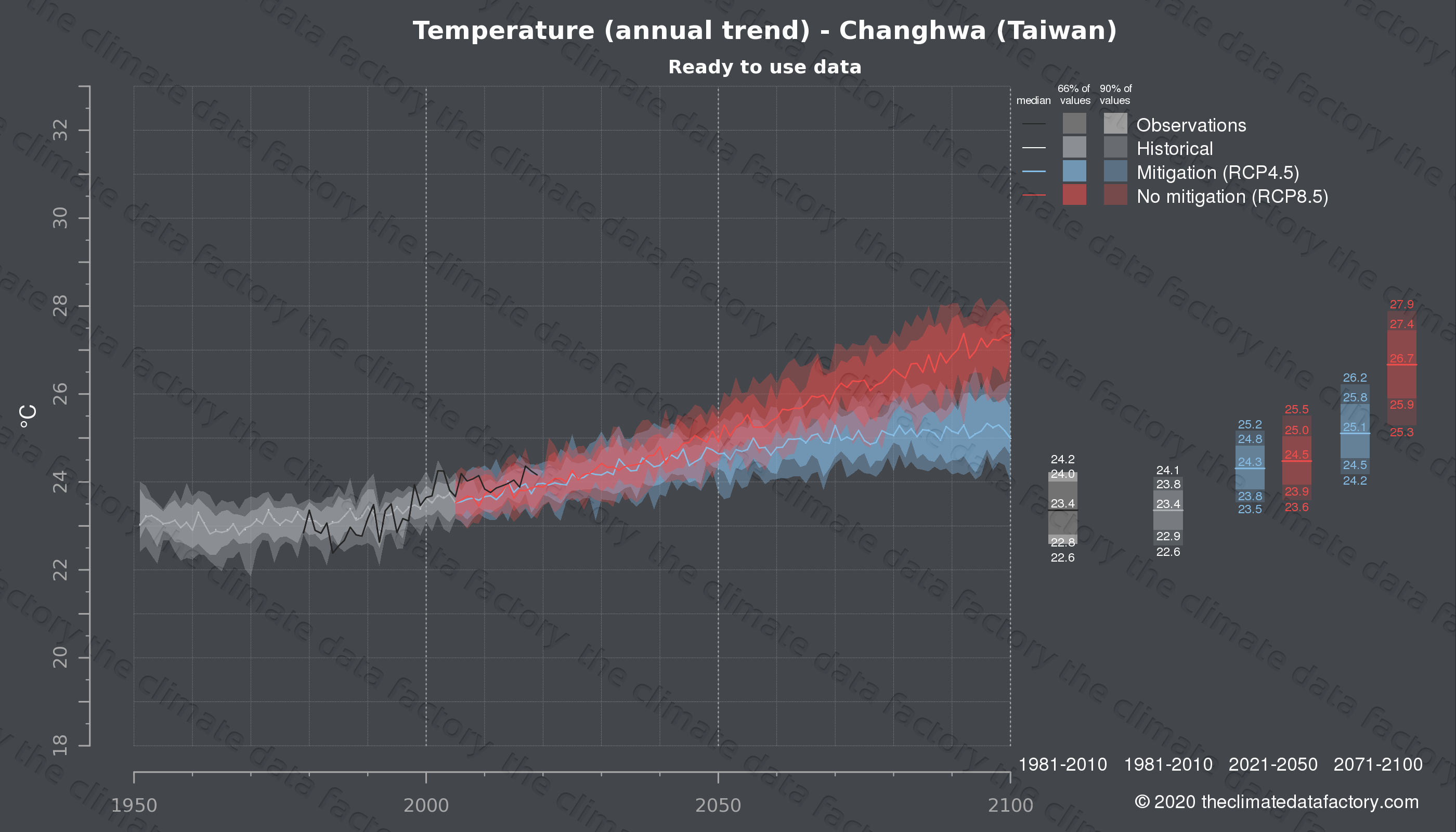 Graphic of projected temperature for Changhwa (Taiwan) under two climate change mitigation policy scenarios (RCP4.5, RCP8.5). Represented climate data are processed (bias-adjusted and quality controlled) data from IPCC models. https://theclimatedatafactory.com